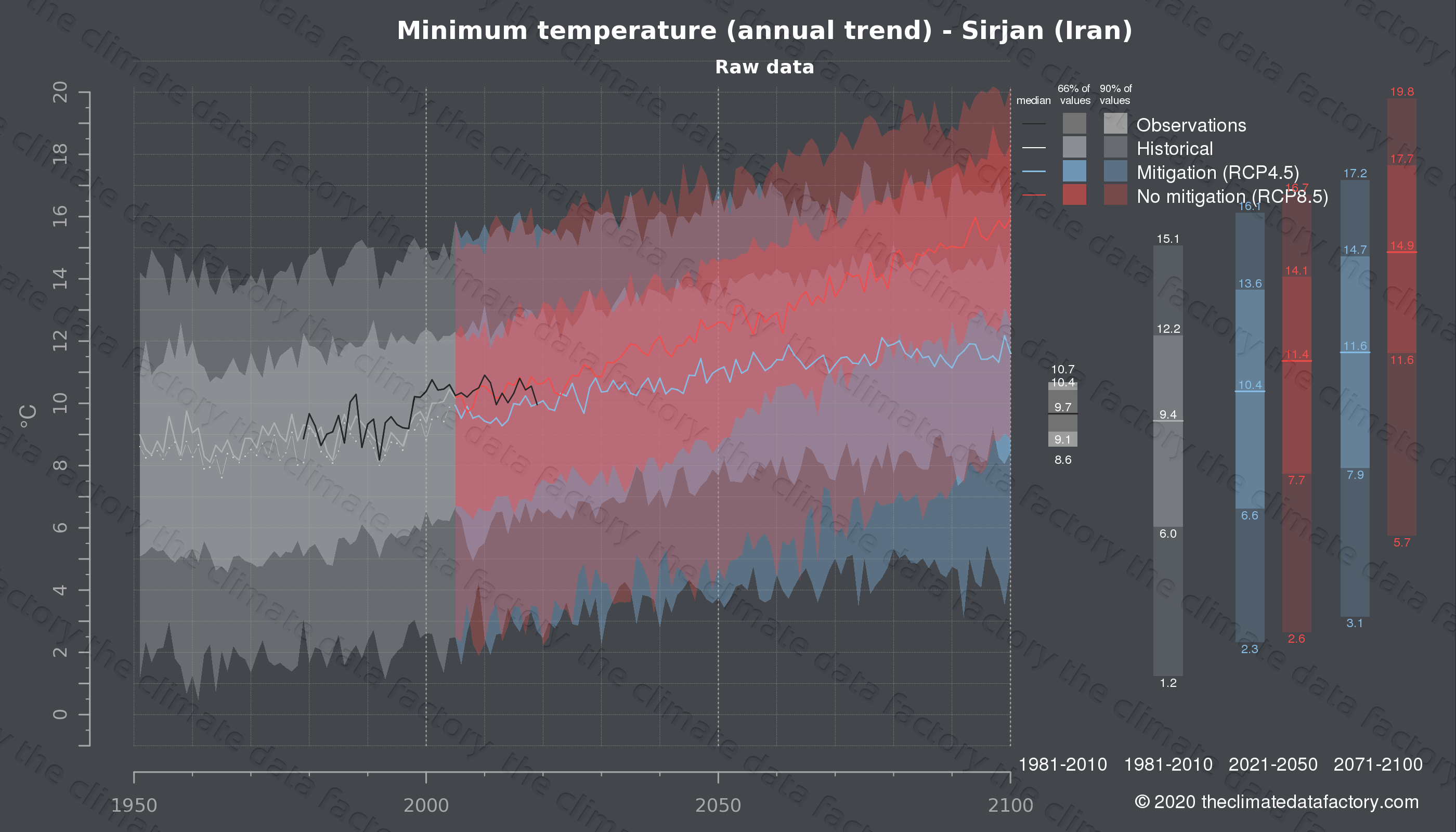 Graphic of projected minimum temperature for Sirjan (Iran) under two climate change mitigation policy scenarios (RCP4.5, RCP8.5). Represented climate data are raw data from IPCC models. https://theclimatedatafactory.com