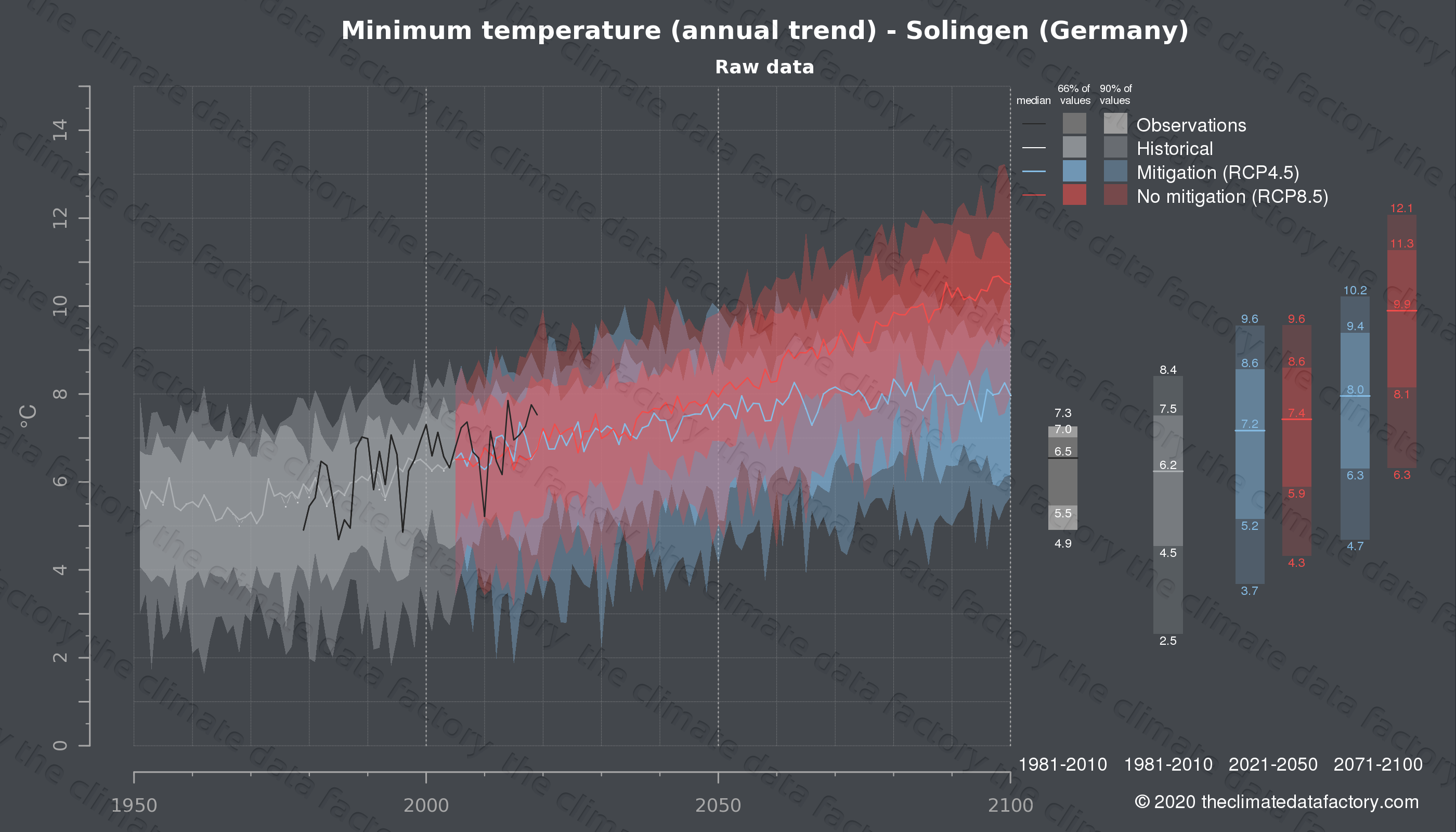Graphic of projected minimum temperature for Solingen (Germany) under two climate change mitigation policy scenarios (RCP4.5, RCP8.5). Represented climate data are raw data from IPCC models. https://theclimatedatafactory.com