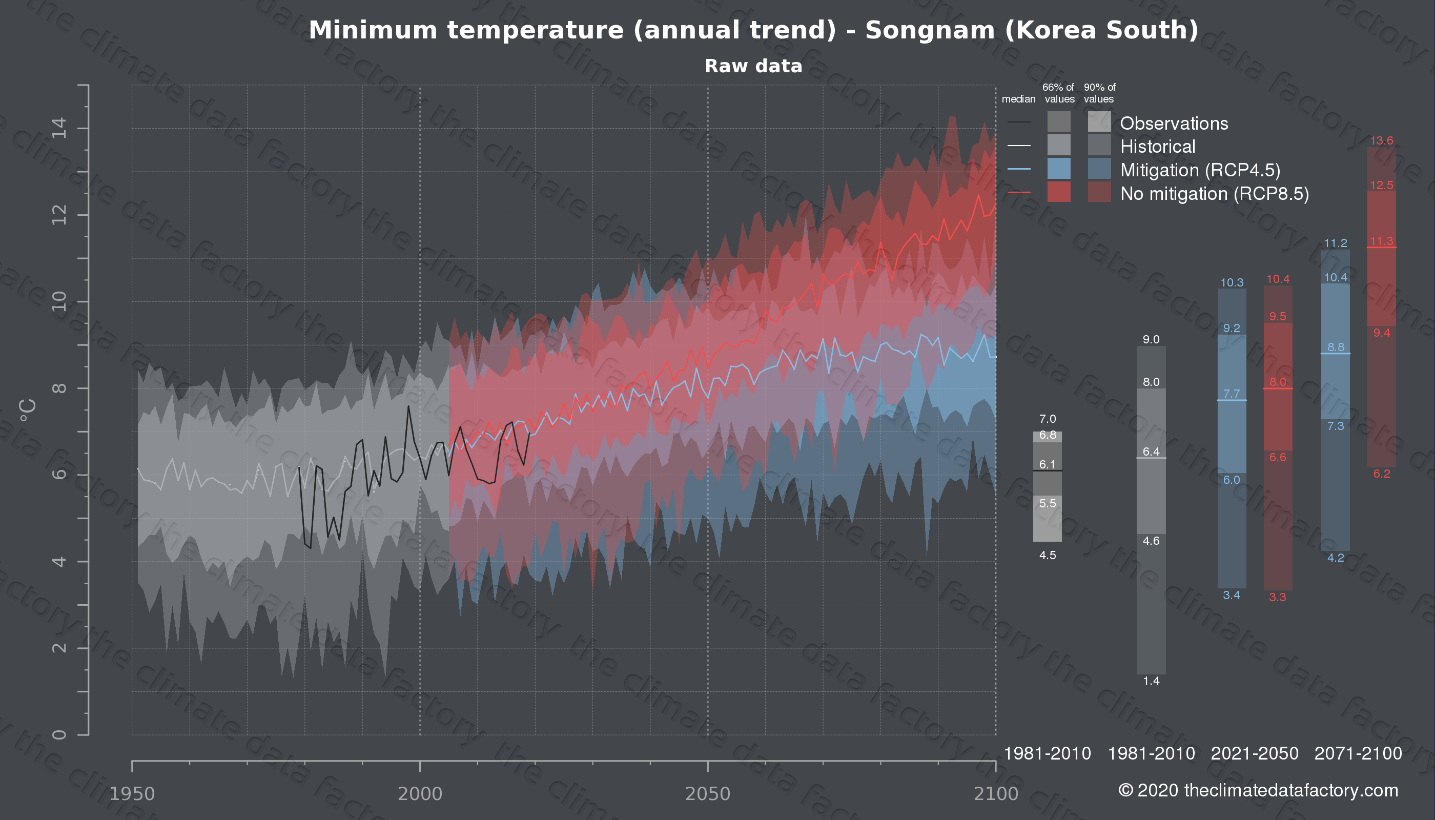 Graphic of projected minimum temperature for Songnam (South Korea) under two climate change mitigation policy scenarios (RCP4.5, RCP8.5). Represented climate data are raw data from IPCC models. https://theclimatedatafactory.com