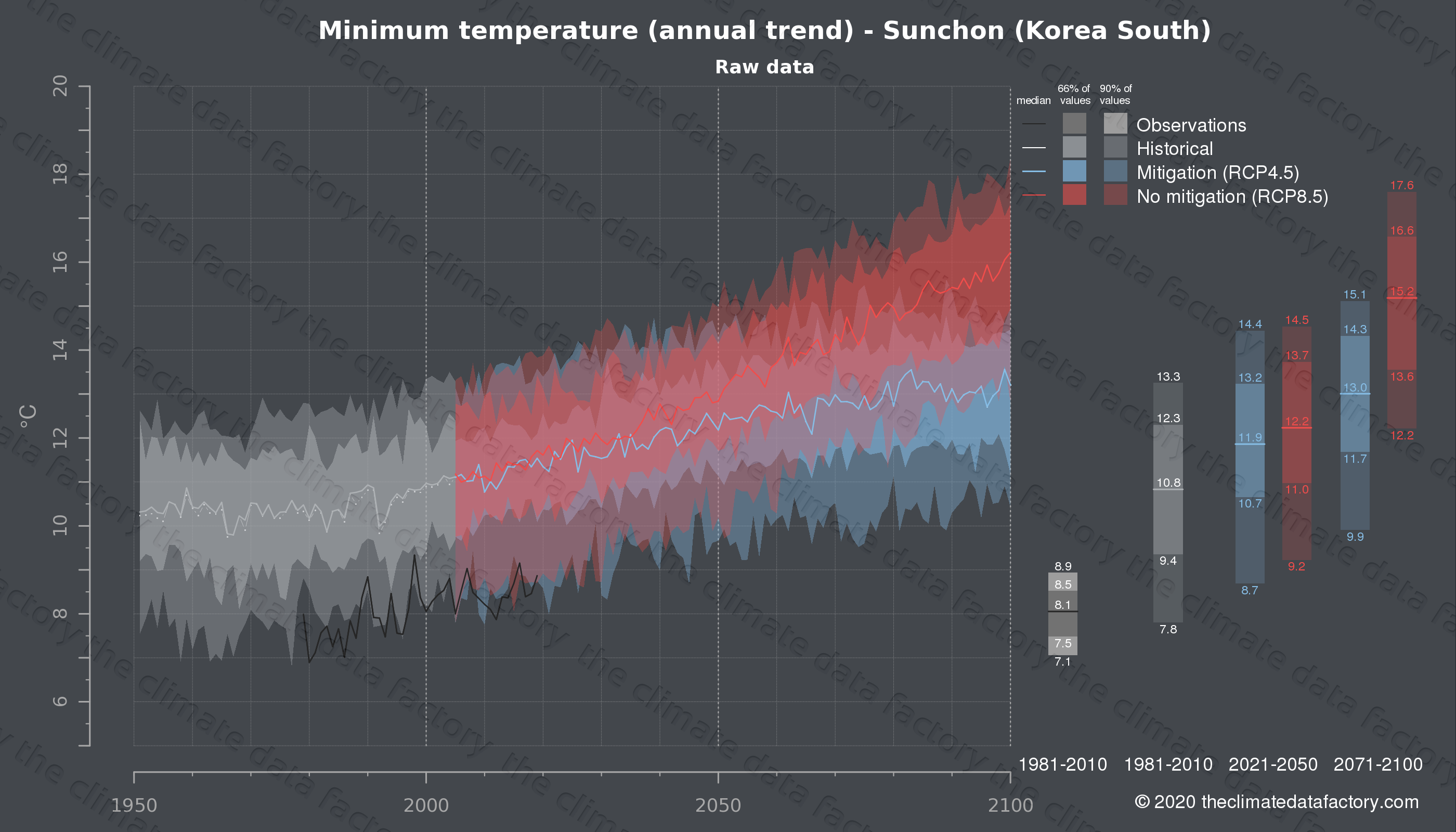 Graphic of projected minimum temperature for Sunchon (South Korea) under two climate change mitigation policy scenarios (RCP4.5, RCP8.5). Represented climate data are raw data from IPCC models. https://theclimatedatafactory.com