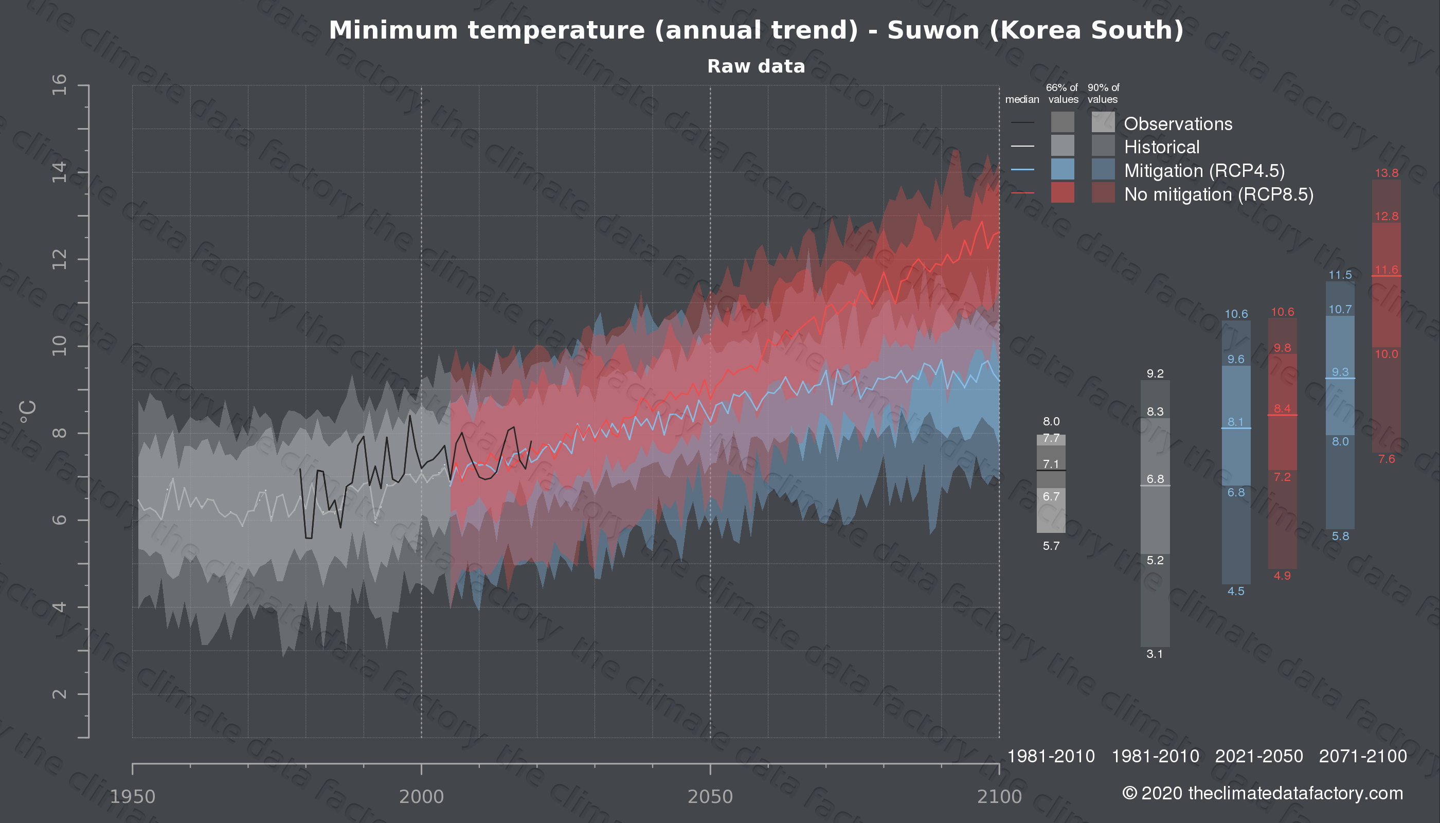 Graphic of projected minimum temperature for Suwon (South Korea) under two climate change mitigation policy scenarios (RCP4.5, RCP8.5). Represented climate data are raw data from IPCC models. https://theclimatedatafactory.com