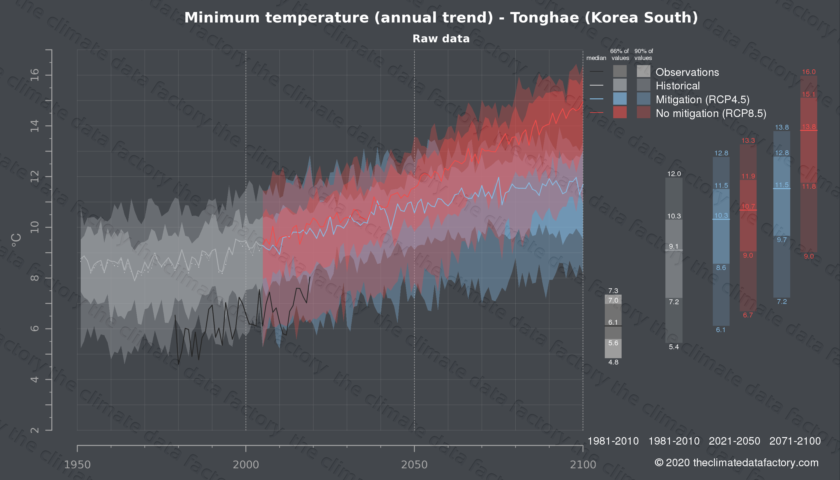Graphic of projected minimum temperature for Tonghae (South Korea) under two climate change mitigation policy scenarios (RCP4.5, RCP8.5). Represented climate data are raw data from IPCC models. https://theclimatedatafactory.com