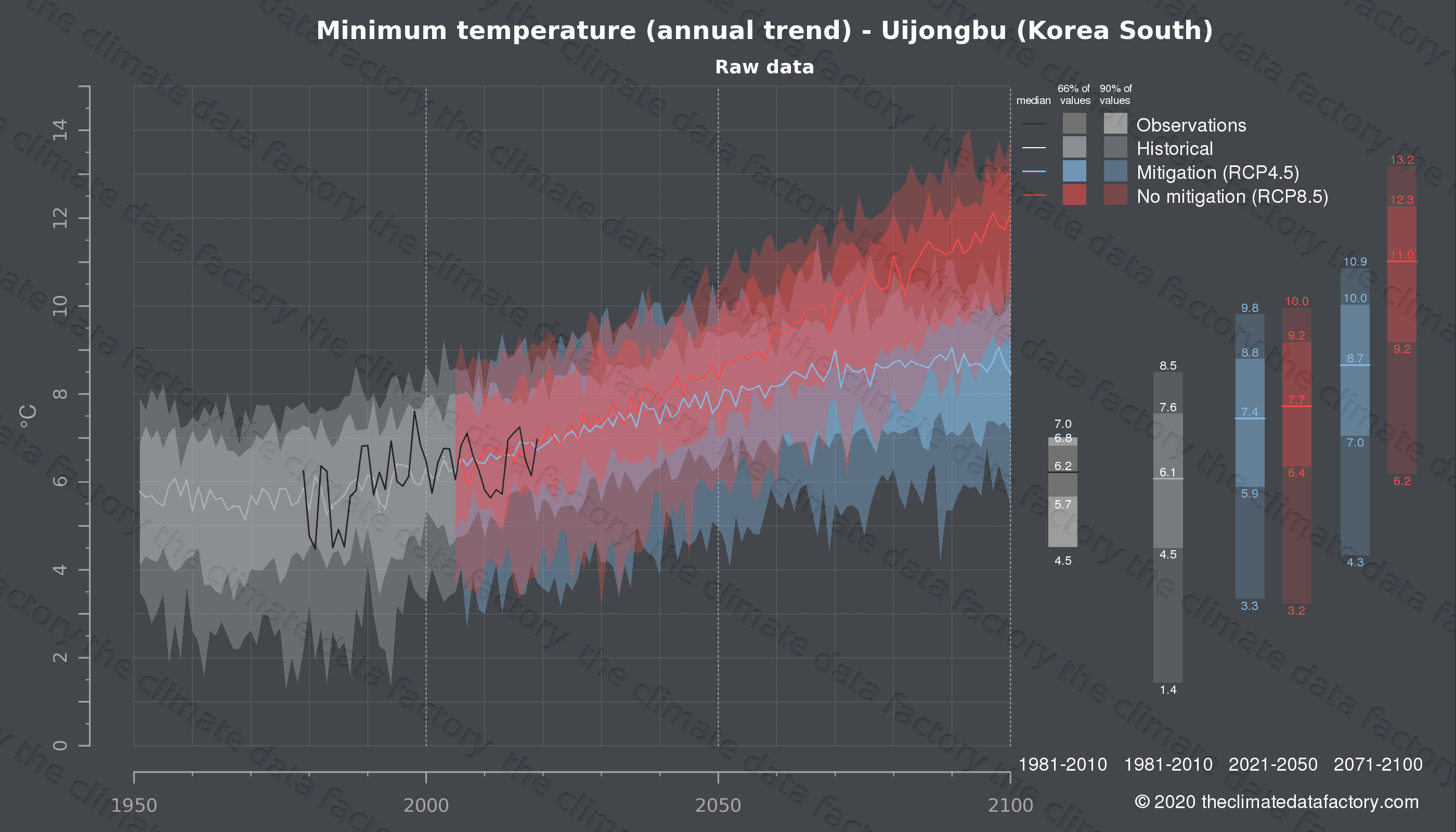 Graphic of projected minimum temperature for Uijongbu (South Korea) under two climate change mitigation policy scenarios (RCP4.5, RCP8.5). Represented climate data are raw data from IPCC models. https://theclimatedatafactory.com