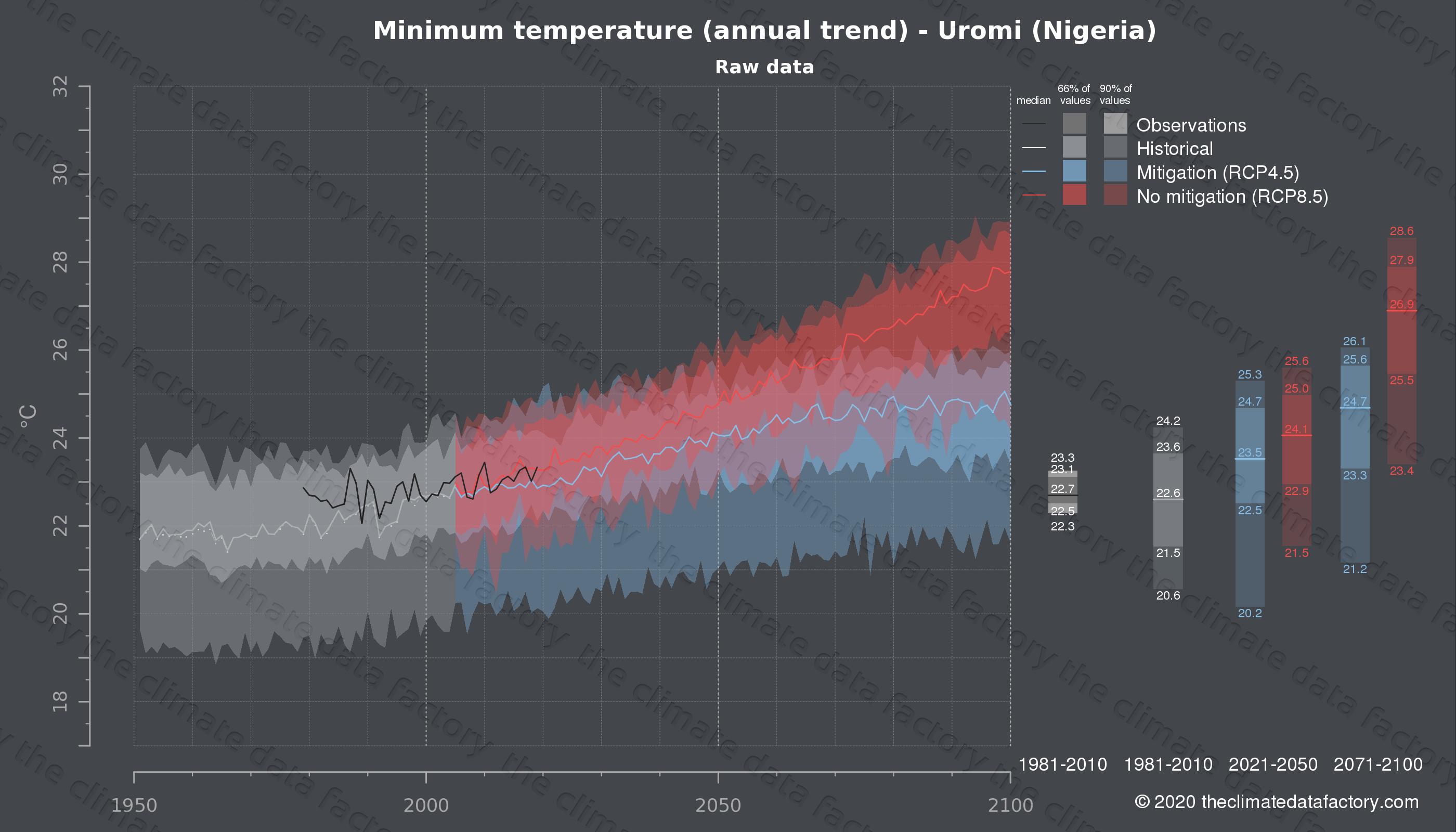 Graphic of projected minimum temperature for Uromi (Nigeria) under two climate change mitigation policy scenarios (RCP4.5, RCP8.5). Represented climate data are raw data from IPCC models. https://theclimatedatafactory.com
