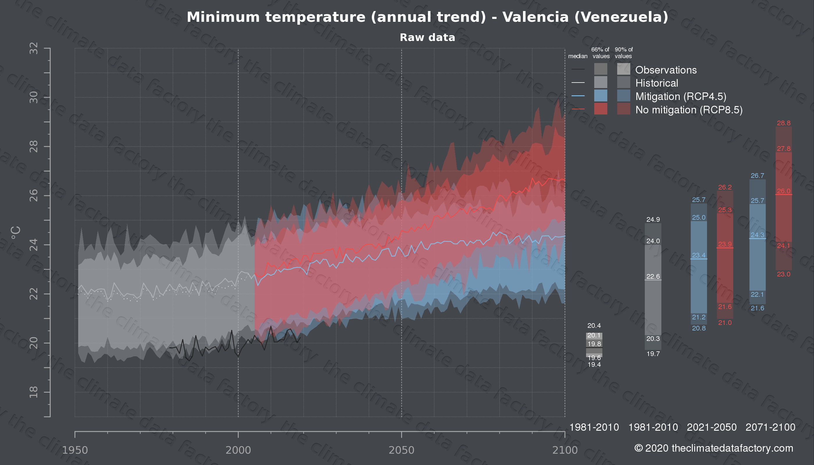 Graphic of projected minimum temperature for Valencia (Venezuela) under two climate change mitigation policy scenarios (RCP4.5, RCP8.5). Represented climate data are raw data from IPCC models. https://theclimatedatafactory.com