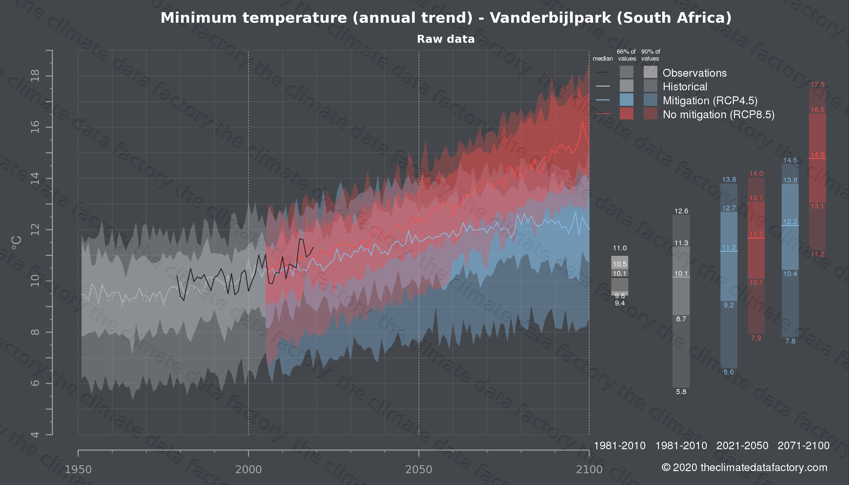 Graphic of projected minimum temperature for Vanderbijlpark (South Africa) under two climate change mitigation policy scenarios (RCP4.5, RCP8.5). Represented climate data are raw data from IPCC models. https://theclimatedatafactory.com