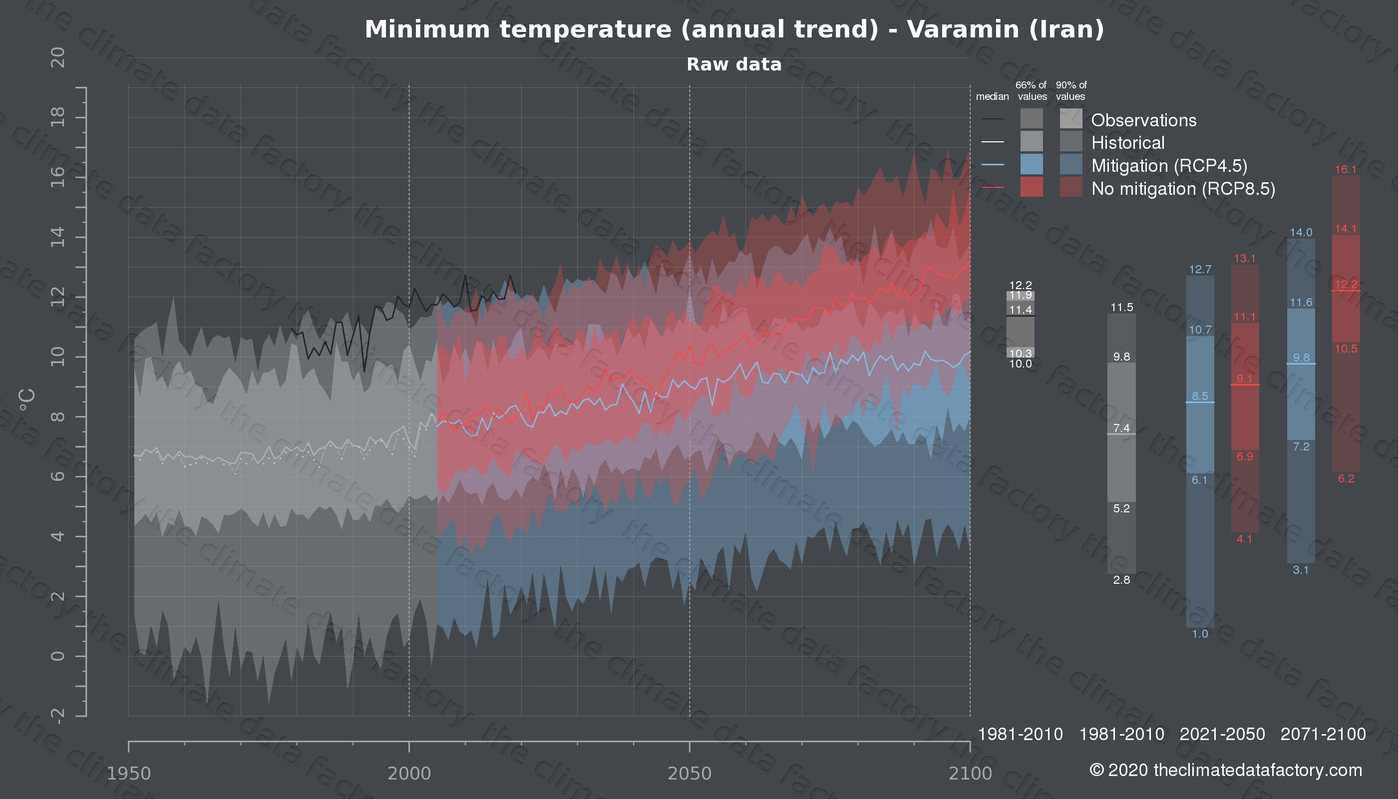 Graphic of projected minimum temperature for Varamin (Iran) under two climate change mitigation policy scenarios (RCP4.5, RCP8.5). Represented climate data are raw data from IPCC models. https://theclimatedatafactory.com