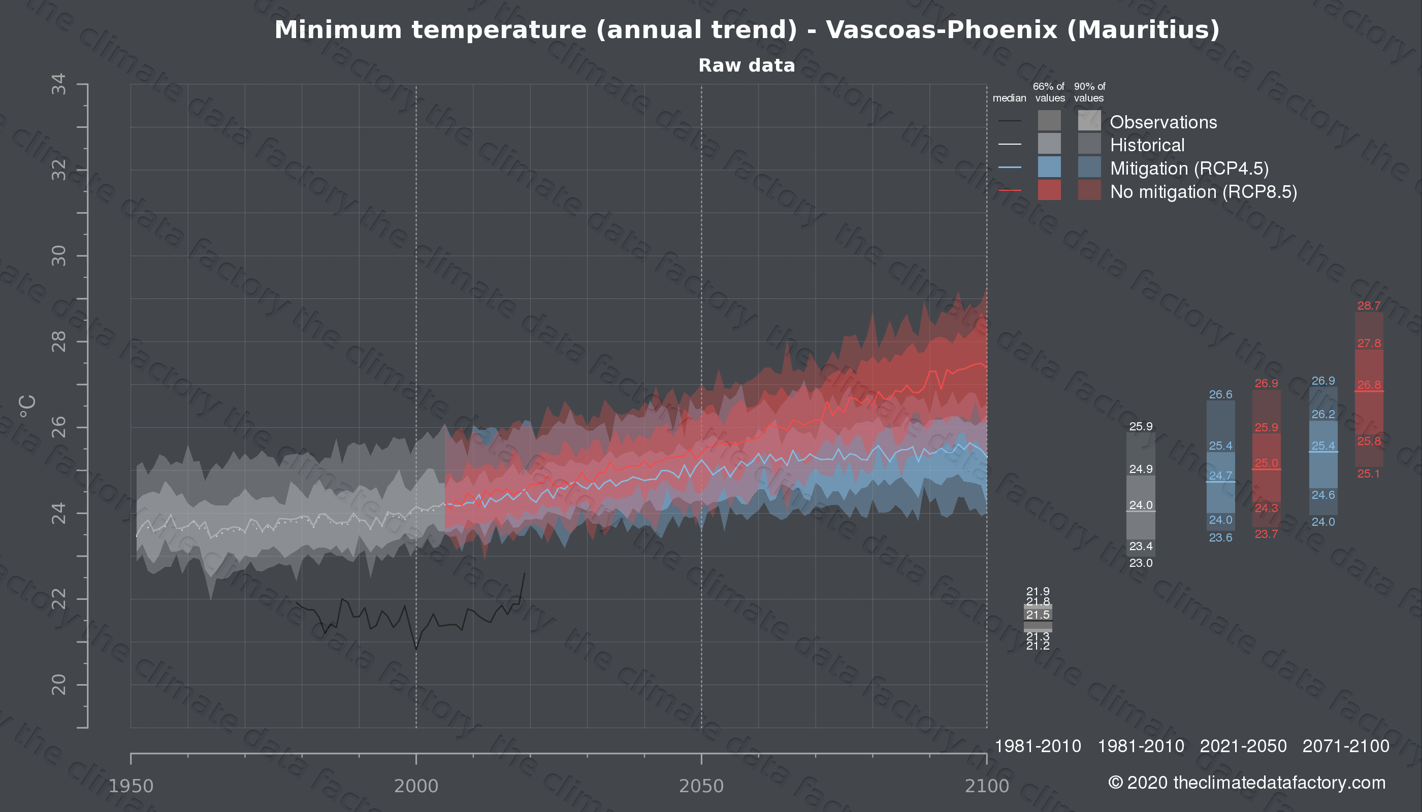 Graphic of projected minimum temperature for Vascoas-Phoenix (Mauritius) under two climate change mitigation policy scenarios (RCP4.5, RCP8.5). Represented climate data are raw data from IPCC models. https://theclimatedatafactory.com