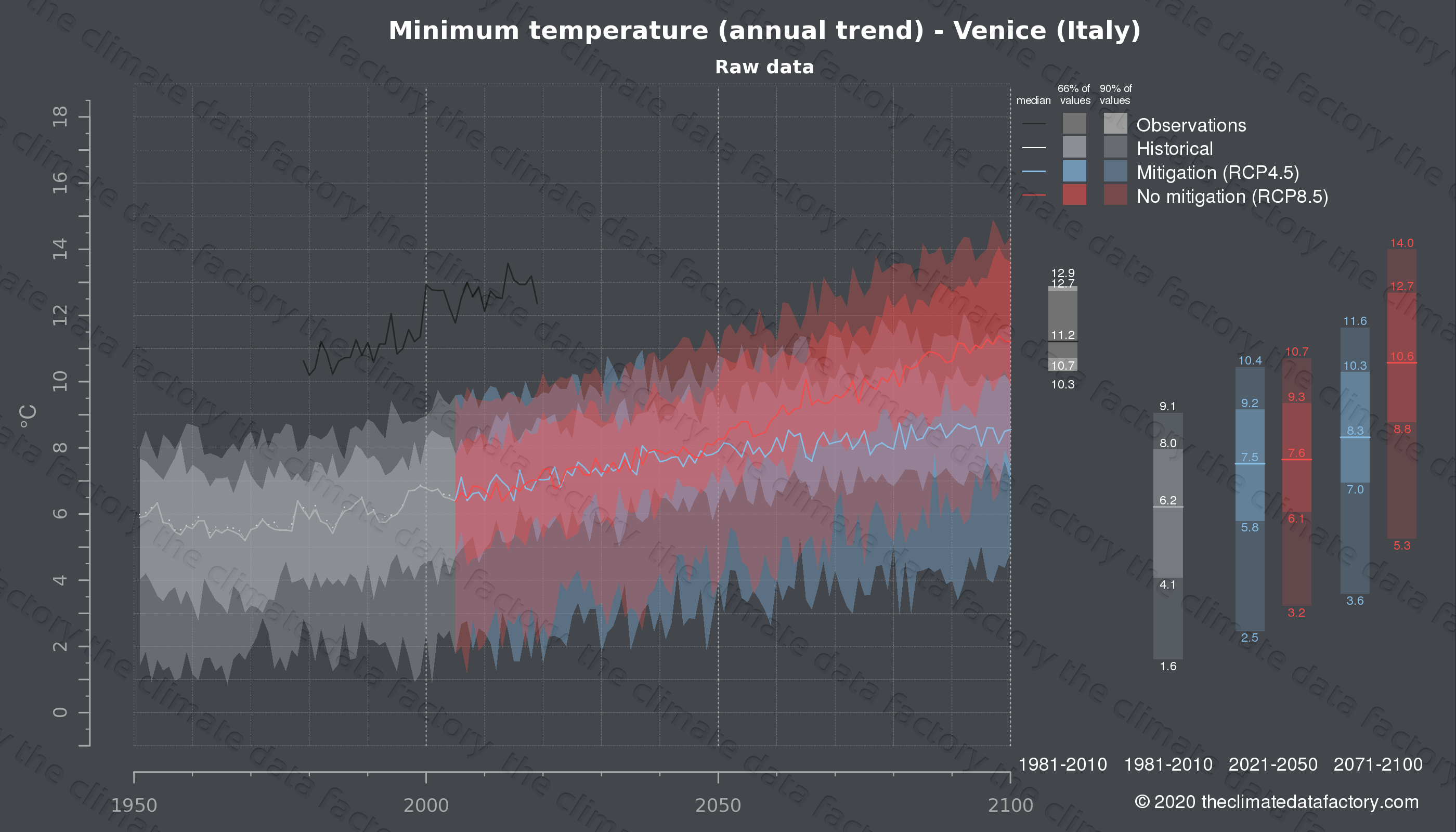 Graphic of projected minimum temperature for Venice (Italy) under two climate change mitigation policy scenarios (RCP4.5, RCP8.5). Represented climate data are raw data from IPCC models. https://theclimatedatafactory.com