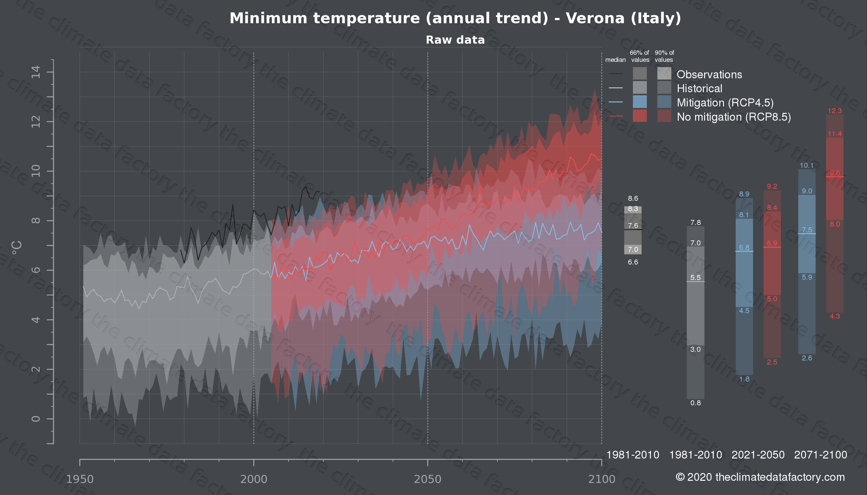 Graphic of projected minimum temperature for Verona (Italy) under two climate change mitigation policy scenarios (RCP4.5, RCP8.5). Represented climate data are raw data from IPCC models. https://theclimatedatafactory.com
