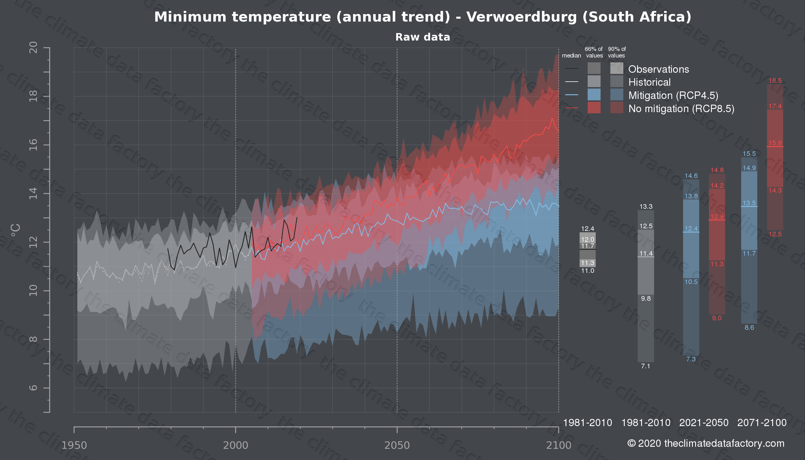 Graphic of projected minimum temperature for Verwoerdburg (South Africa) under two climate change mitigation policy scenarios (RCP4.5, RCP8.5). Represented climate data are raw data from IPCC models. https://theclimatedatafactory.com