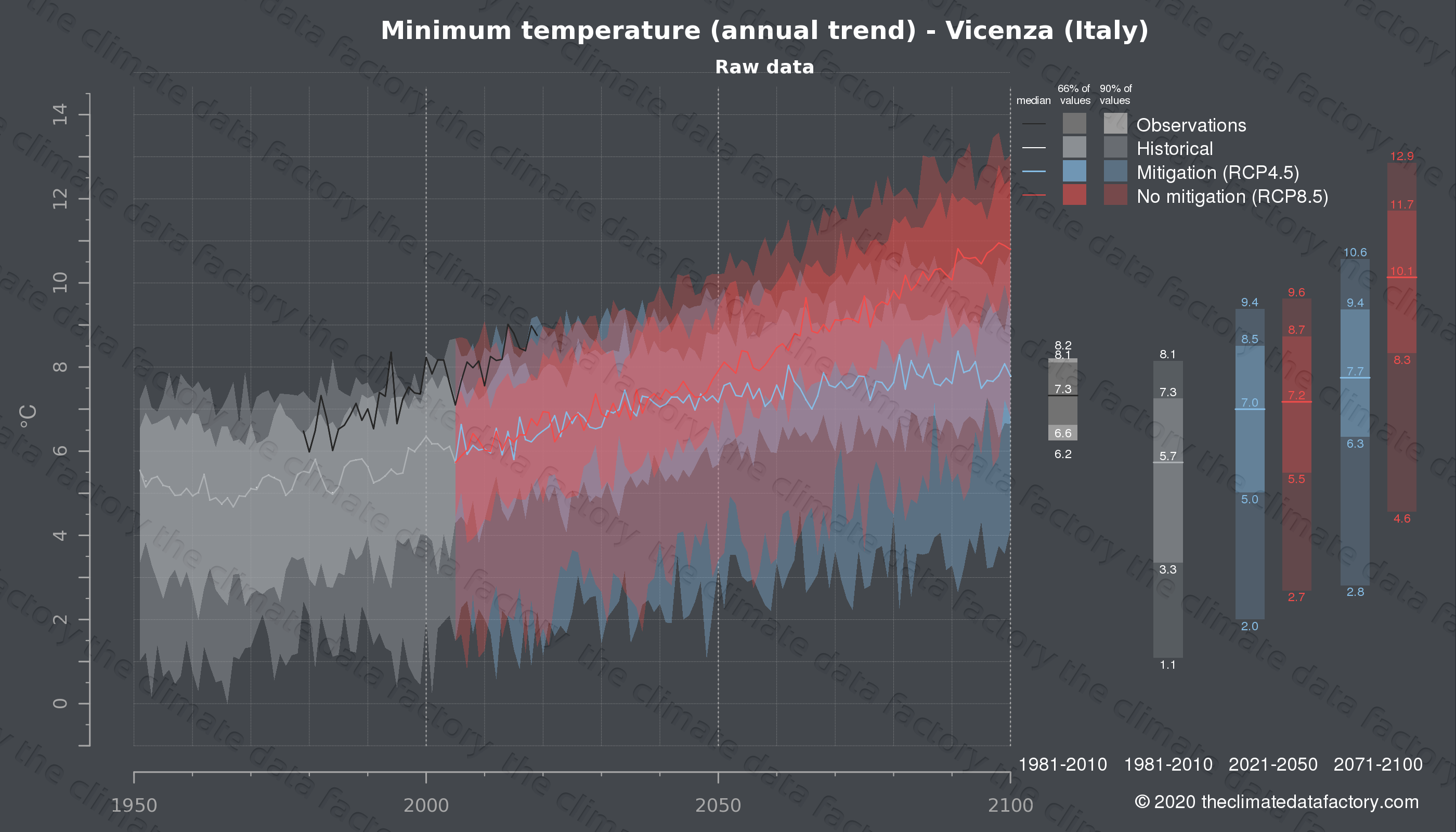 Graphic of projected minimum temperature for Vicenza (Italy) under two climate change mitigation policy scenarios (RCP4.5, RCP8.5). Represented climate data are raw data from IPCC models. https://theclimatedatafactory.com