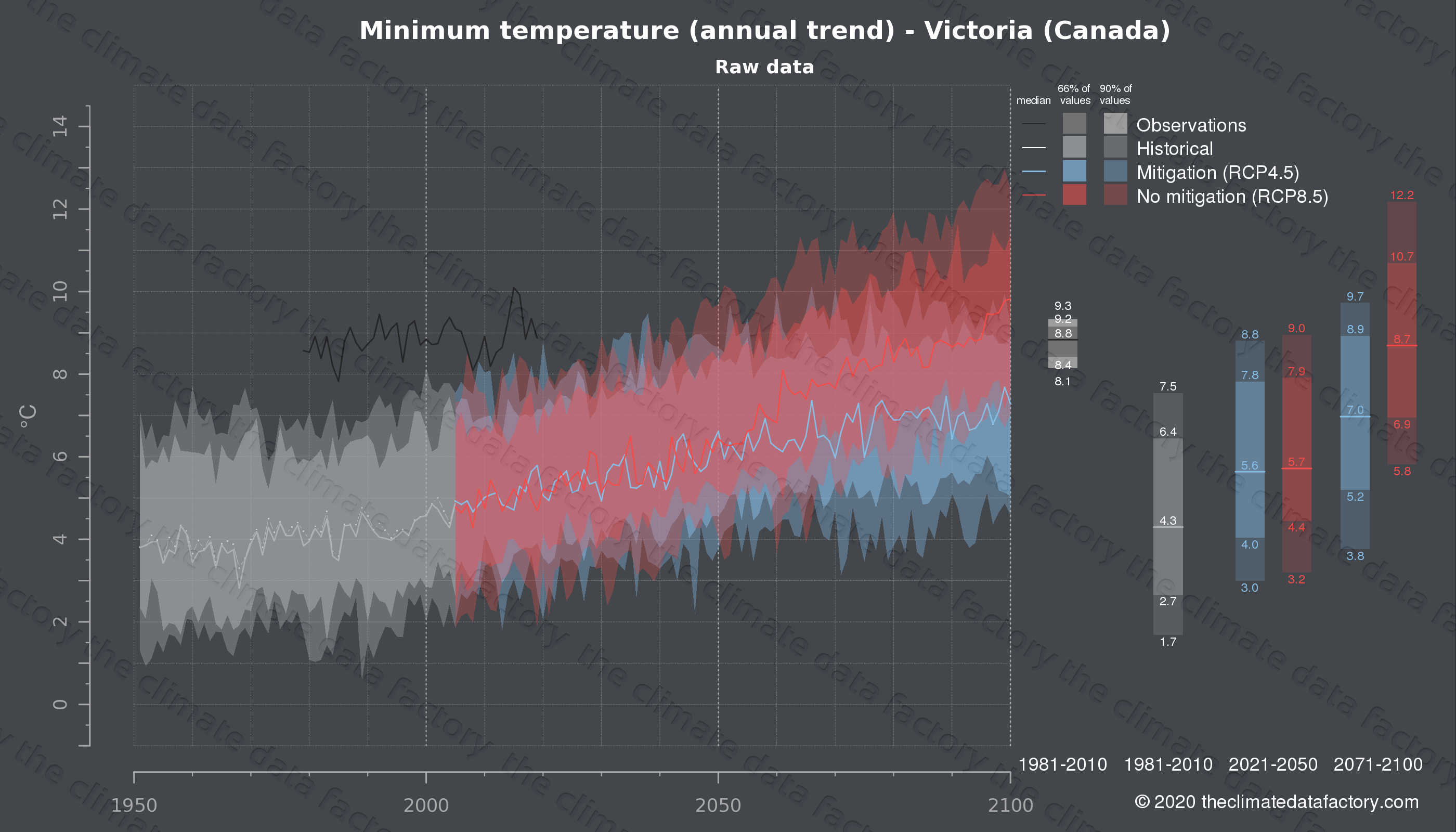 Graphic of projected minimum temperature for Victoria (Canada) under two climate change mitigation policy scenarios (RCP4.5, RCP8.5). Represented climate data are raw data from IPCC models. https://theclimatedatafactory.com