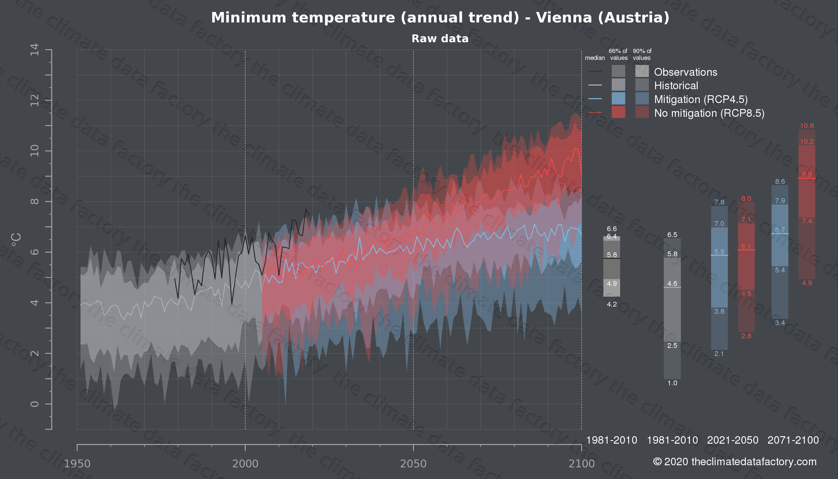 Graphic of projected minimum temperature for Vienna (Austria) under two climate change mitigation policy scenarios (RCP4.5, RCP8.5). Represented climate data are raw data from IPCC models. https://theclimatedatafactory.com