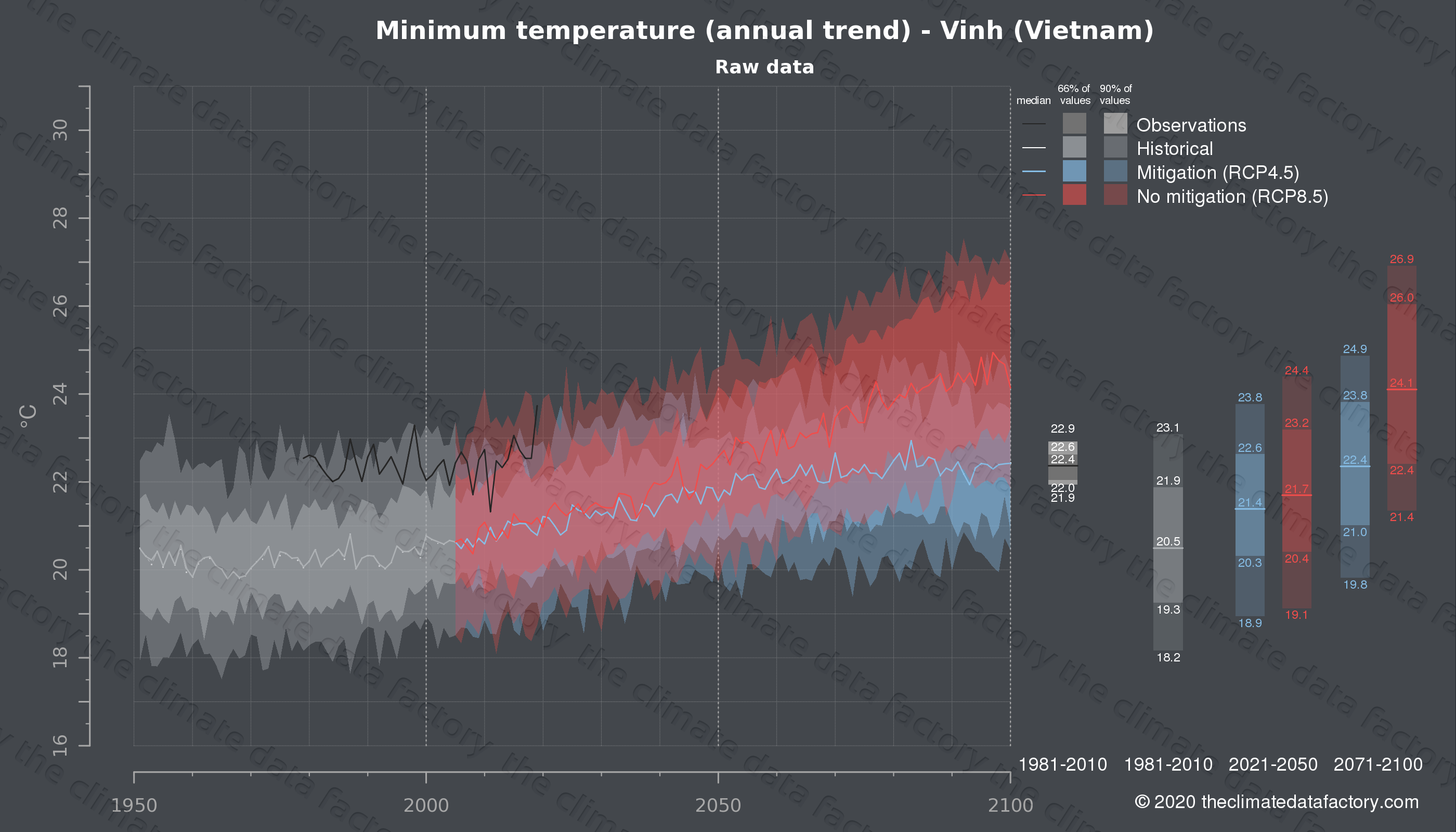 Graphic of projected minimum temperature for Vinh (Vietnam) under two climate change mitigation policy scenarios (RCP4.5, RCP8.5). Represented climate data are raw data from IPCC models. https://theclimatedatafactory.com