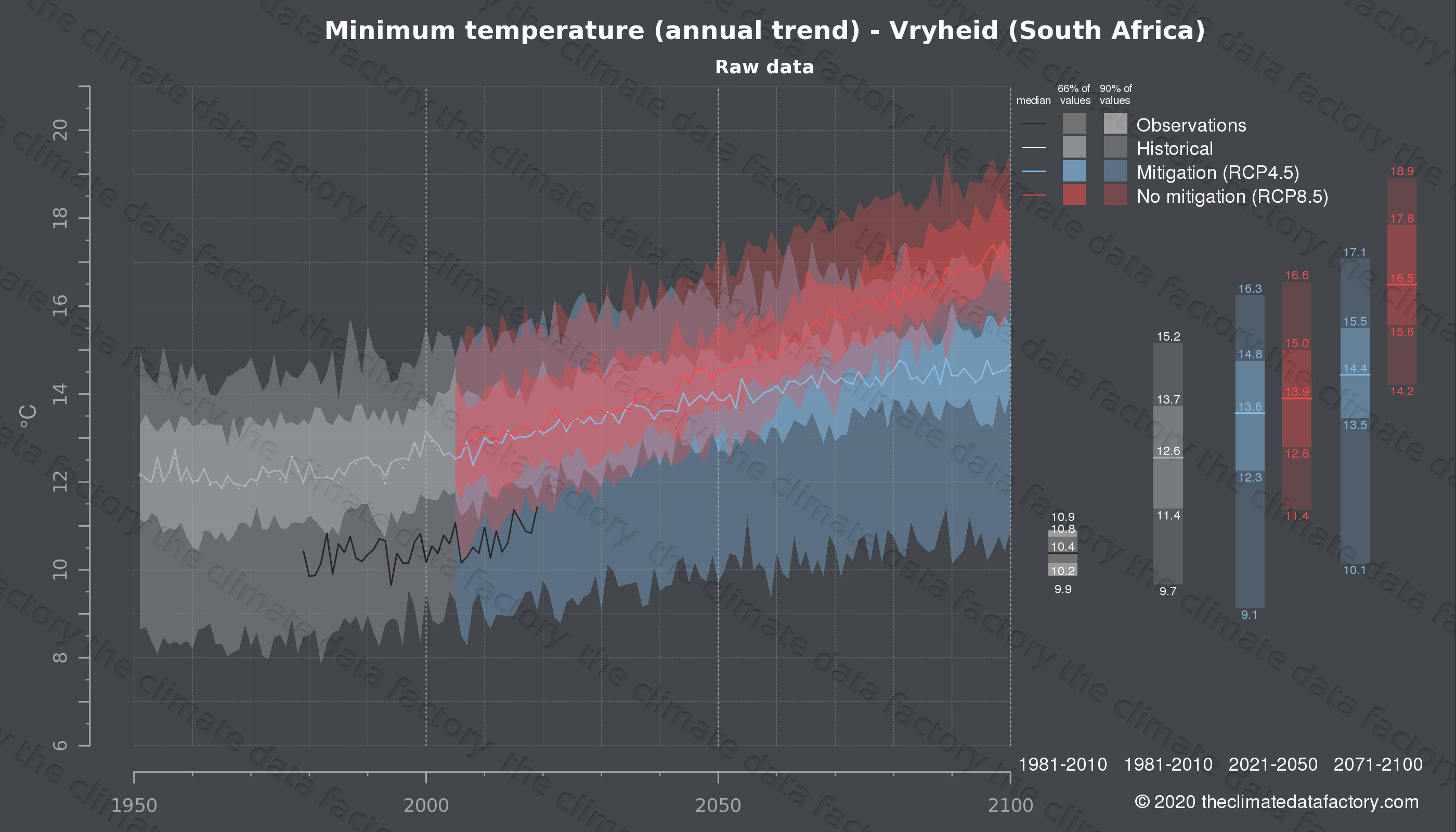 Graphic of projected minimum temperature for Vryheid (South Africa) under two climate change mitigation policy scenarios (RCP4.5, RCP8.5). Represented climate data are raw data from IPCC models. https://theclimatedatafactory.com