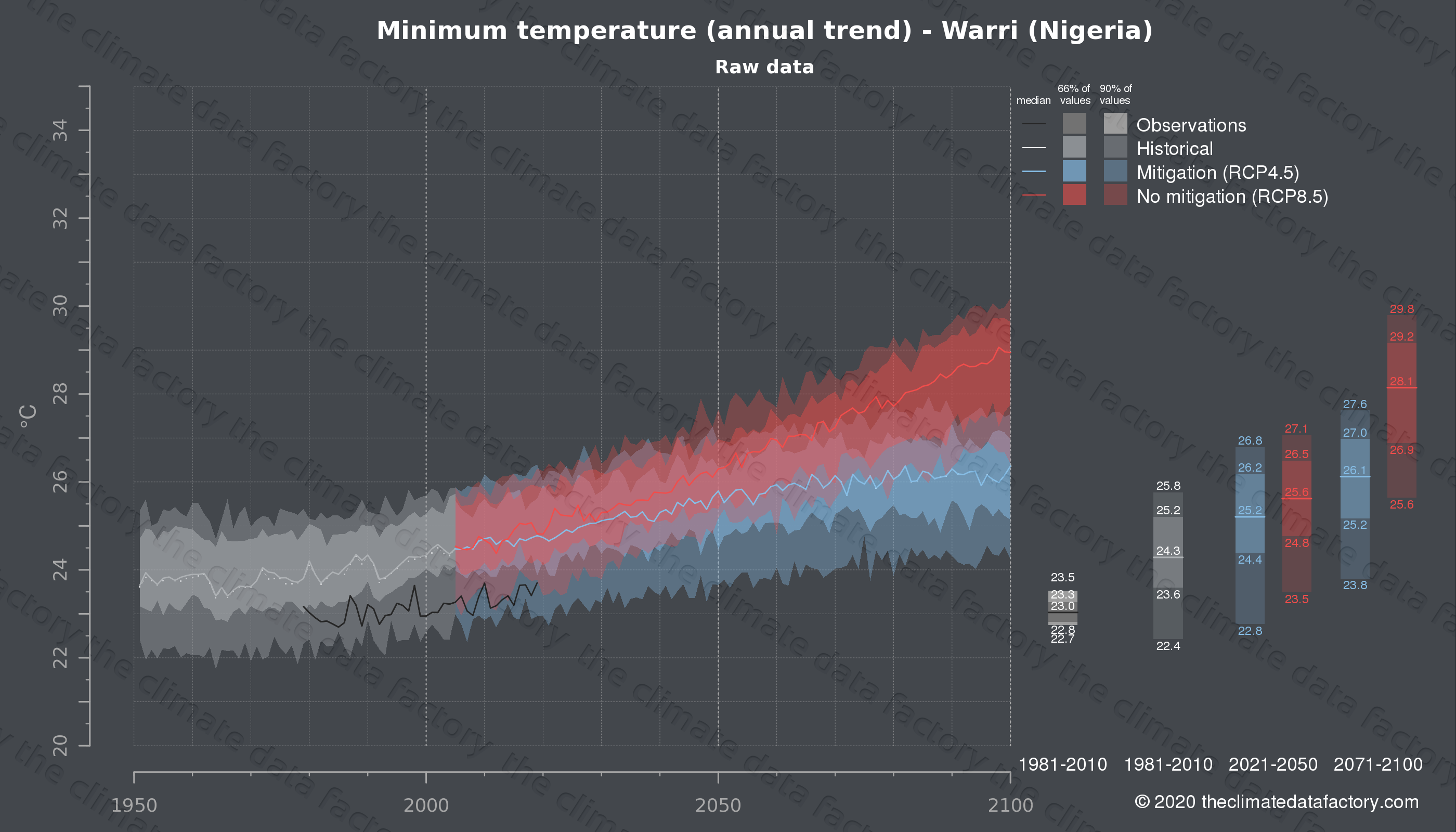 Graphic of projected minimum temperature for Warri (Nigeria) under two climate change mitigation policy scenarios (RCP4.5, RCP8.5). Represented climate data are raw data from IPCC models. https://theclimatedatafactory.com