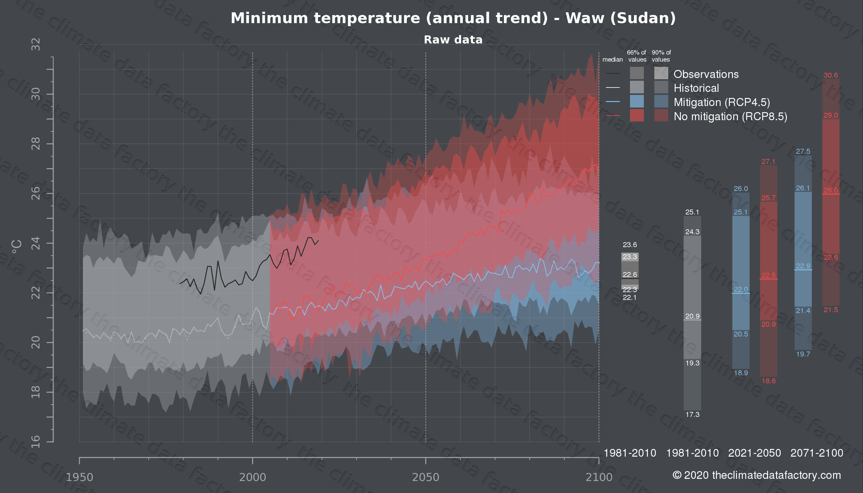 Graphic of projected minimum temperature for Waw (Sudan) under two climate change mitigation policy scenarios (RCP4.5, RCP8.5). Represented climate data are raw data from IPCC models. https://theclimatedatafactory.com