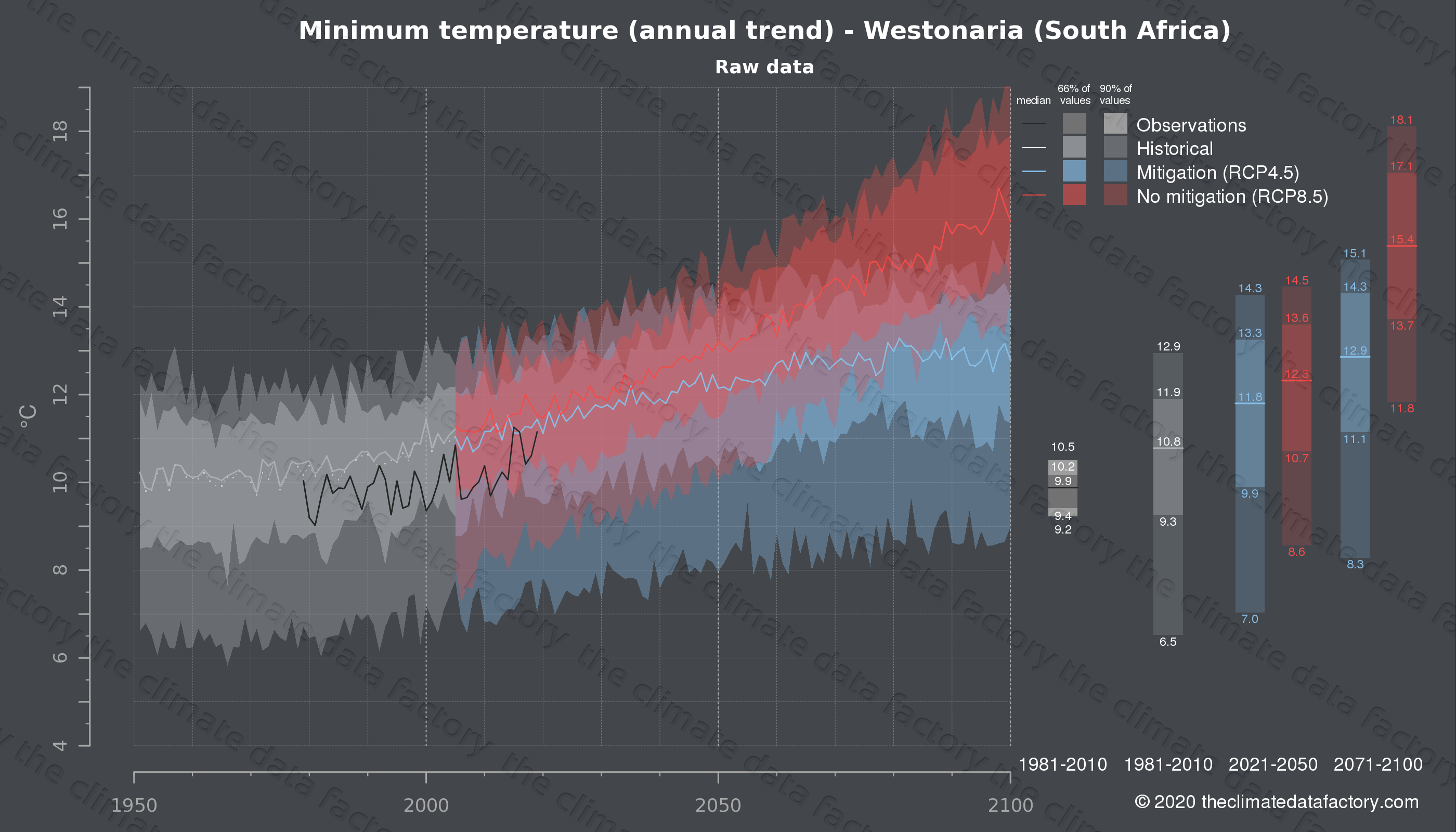 Graphic of projected minimum temperature for Westonaria (South Africa) under two climate change mitigation policy scenarios (RCP4.5, RCP8.5). Represented climate data are raw data from IPCC models. https://theclimatedatafactory.com