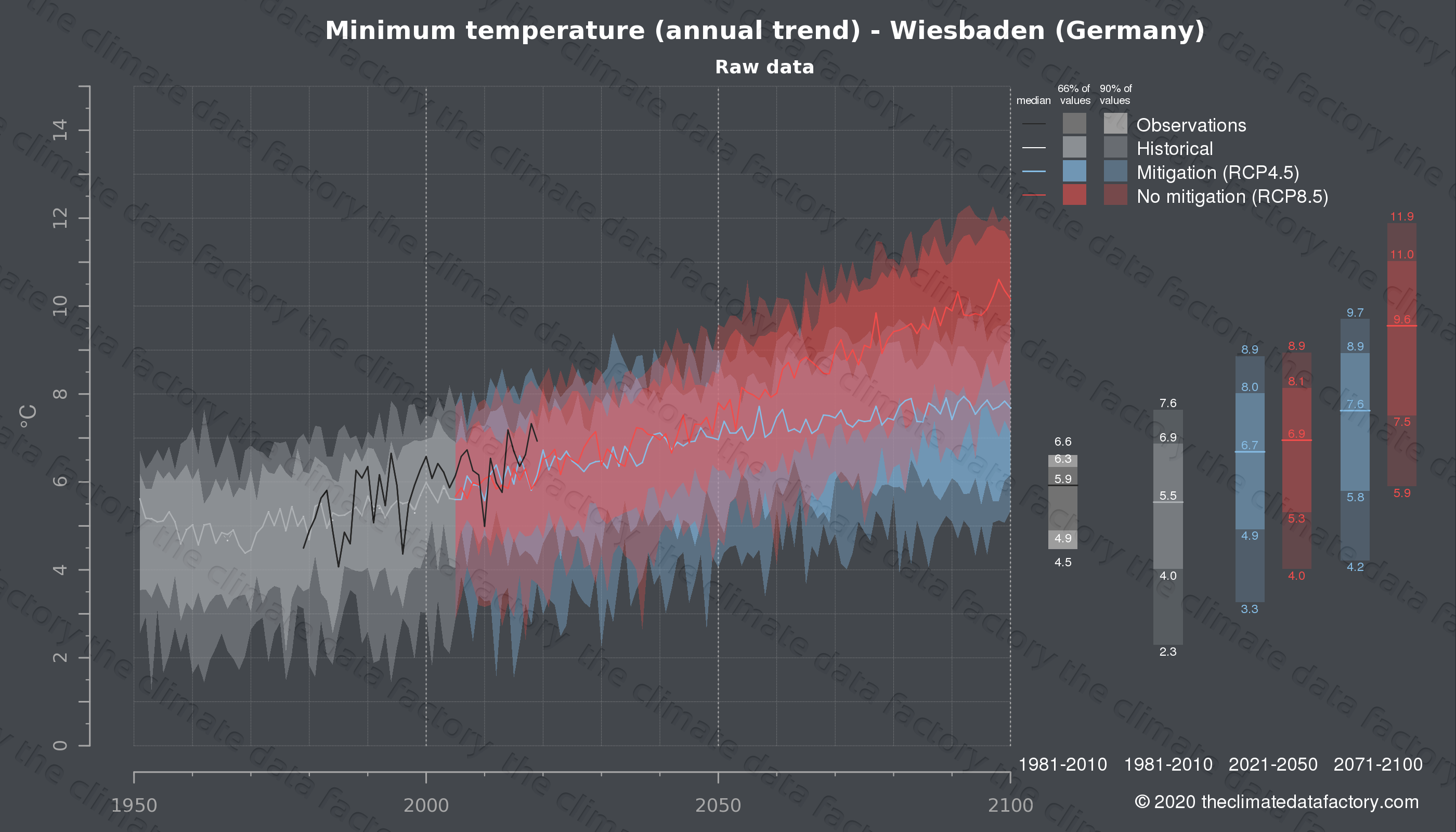 Graphic of projected minimum temperature for Wiesbaden (Germany) under two climate change mitigation policy scenarios (RCP4.5, RCP8.5). Represented climate data are raw data from IPCC models. https://theclimatedatafactory.com