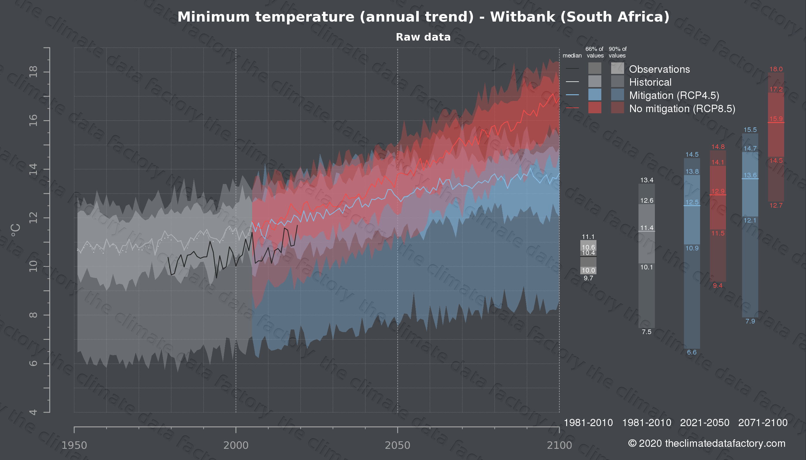Graphic of projected minimum temperature for Witbank (South Africa) under two climate change mitigation policy scenarios (RCP4.5, RCP8.5). Represented climate data are raw data from IPCC models. https://theclimatedatafactory.com