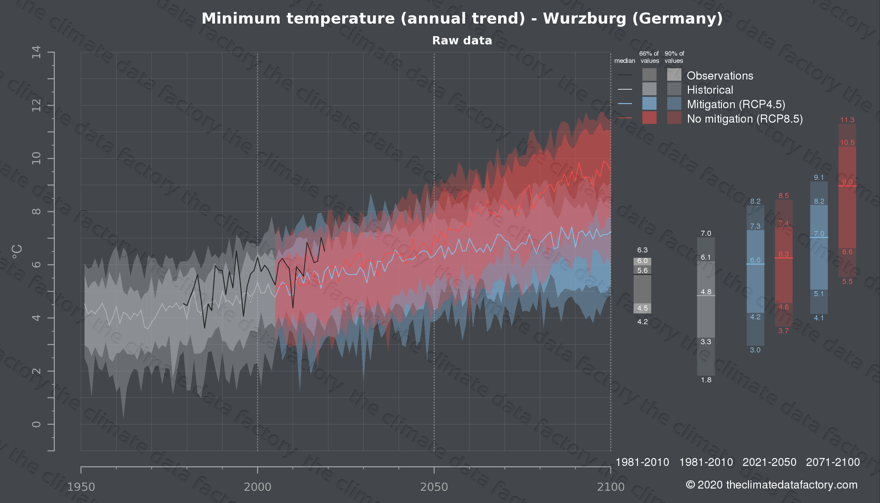 Graphic of projected minimum temperature for Wurzburg (Germany) under two climate change mitigation policy scenarios (RCP4.5, RCP8.5). Represented climate data are raw data from IPCC models. https://theclimatedatafactory.com