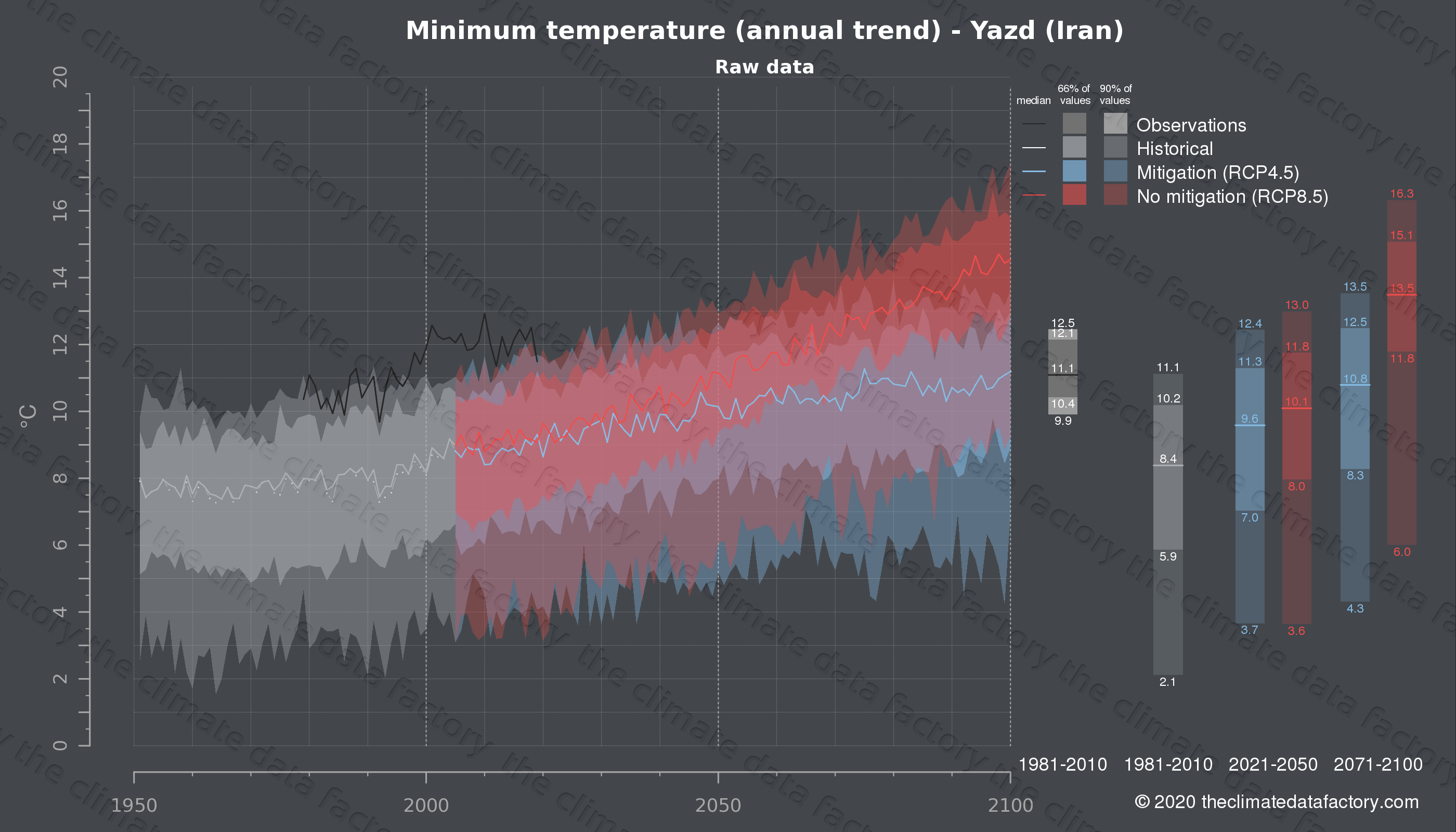Graphic of projected minimum temperature for Yazd (Iran) under two climate change mitigation policy scenarios (RCP4.5, RCP8.5). Represented climate data are raw data from IPCC models. https://theclimatedatafactory.com