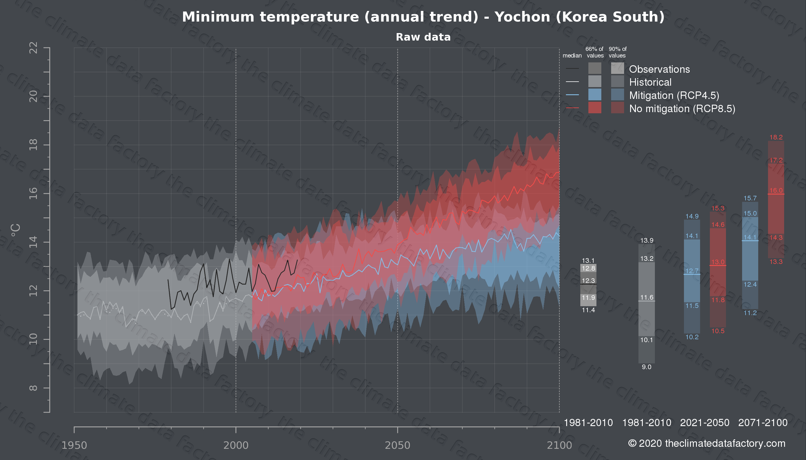 Graphic of projected minimum temperature for Yochon (South Korea) under two climate change mitigation policy scenarios (RCP4.5, RCP8.5). Represented climate data are raw data from IPCC models. https://theclimatedatafactory.com