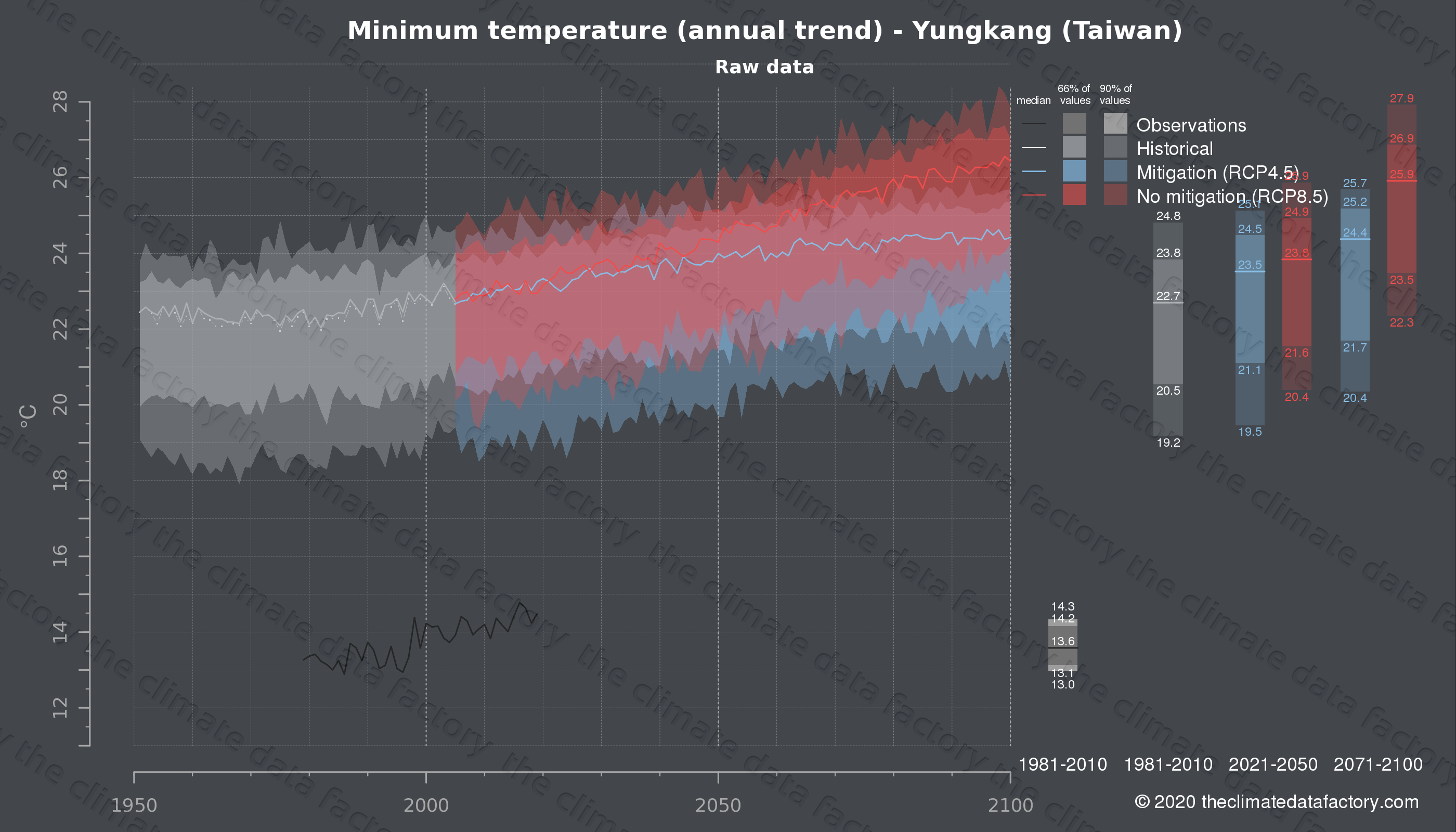 Graphic of projected minimum temperature for Yungkang (Taiwan) under two climate change mitigation policy scenarios (RCP4.5, RCP8.5). Represented climate data are raw data from IPCC models. https://theclimatedatafactory.com