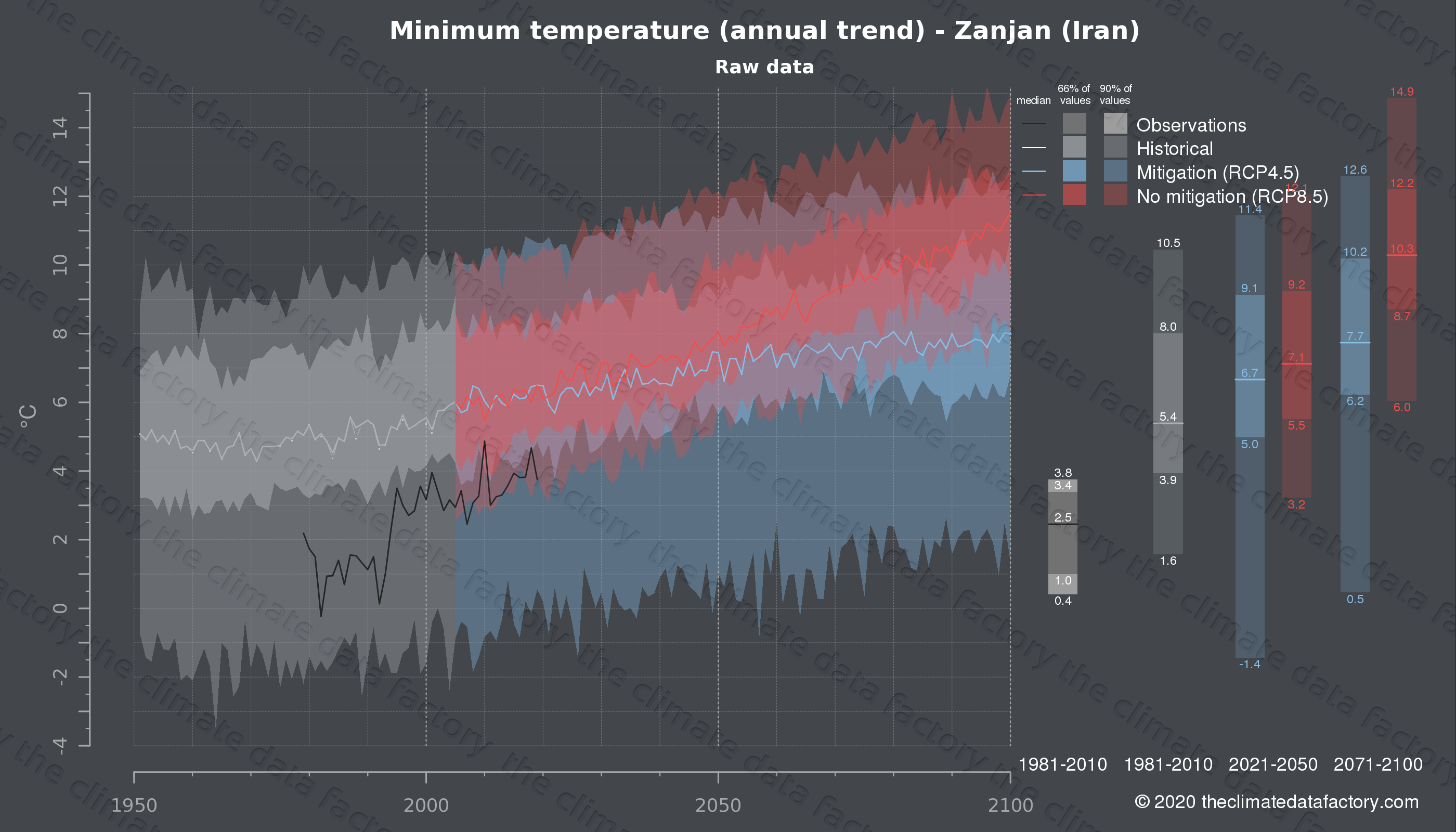 Graphic of projected minimum temperature for Zanjan (Iran) under two climate change mitigation policy scenarios (RCP4.5, RCP8.5). Represented climate data are raw data from IPCC models. https://theclimatedatafactory.com
