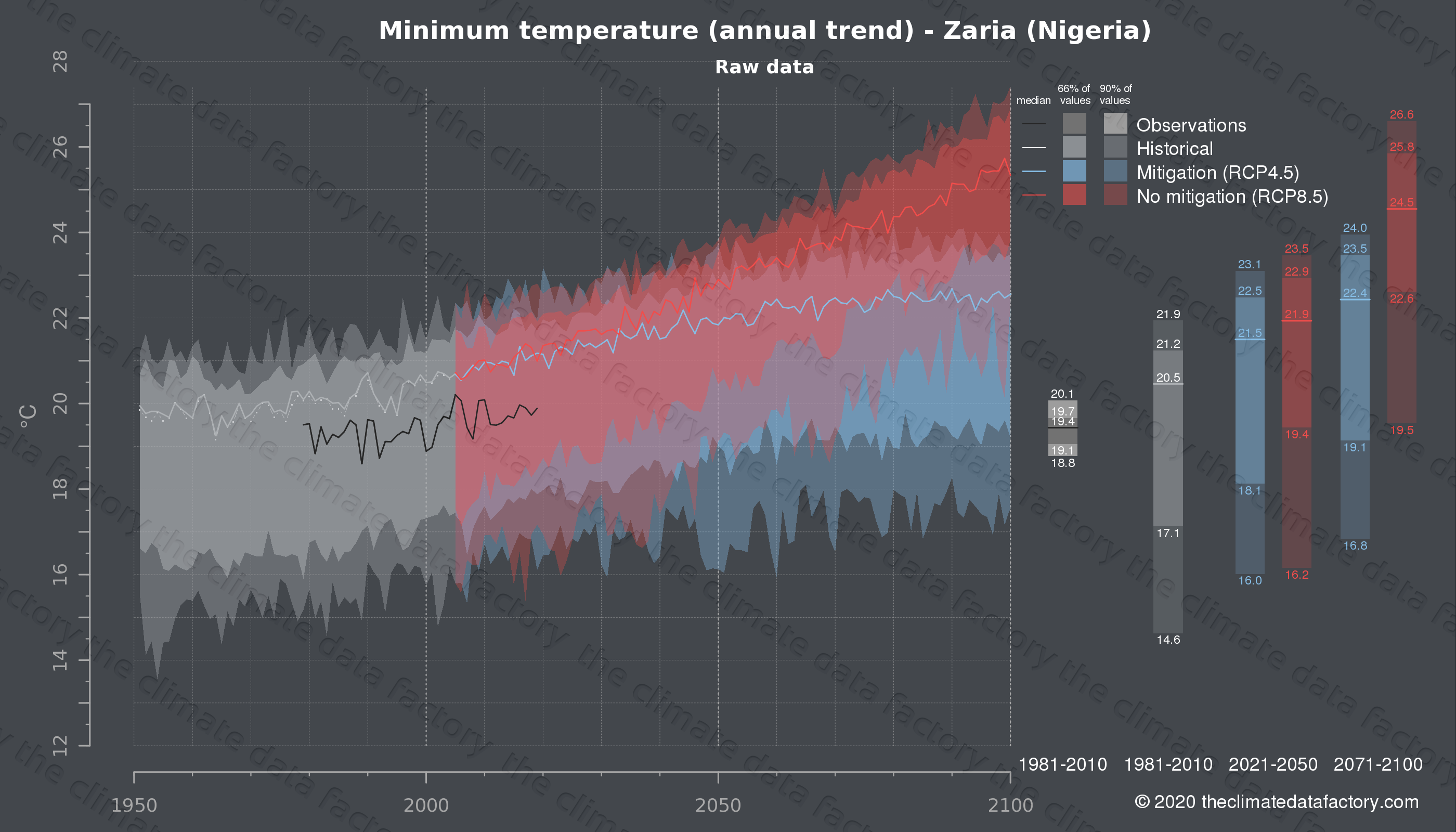 Graphic of projected minimum temperature for Zaria (Nigeria) under two climate change mitigation policy scenarios (RCP4.5, RCP8.5). Represented climate data are raw data from IPCC models. https://theclimatedatafactory.com