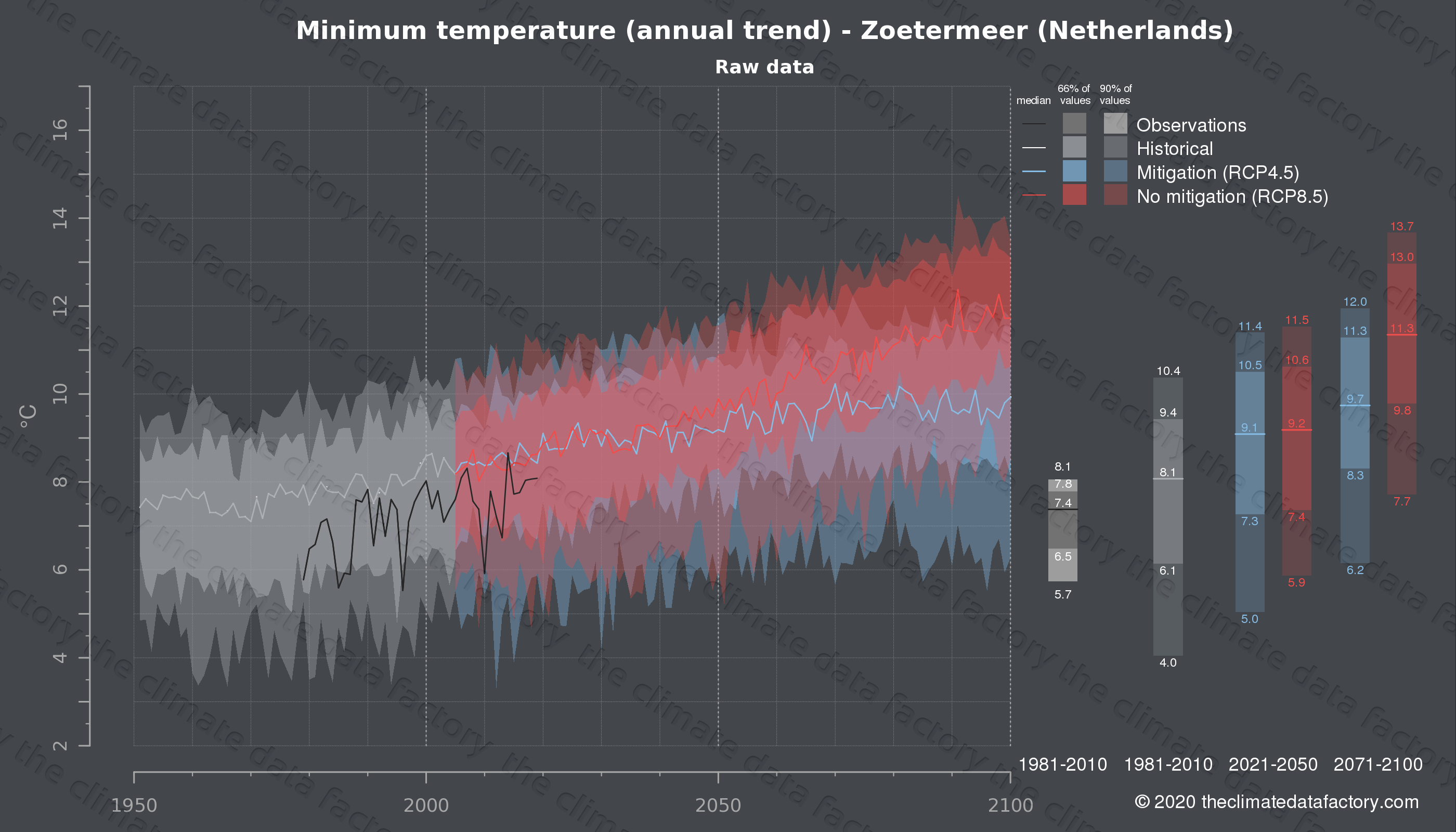 Graphic of projected minimum temperature for Zoetermeer (Netherlands) under two climate change mitigation policy scenarios (RCP4.5, RCP8.5). Represented climate data are raw data from IPCC models. https://theclimatedatafactory.com
