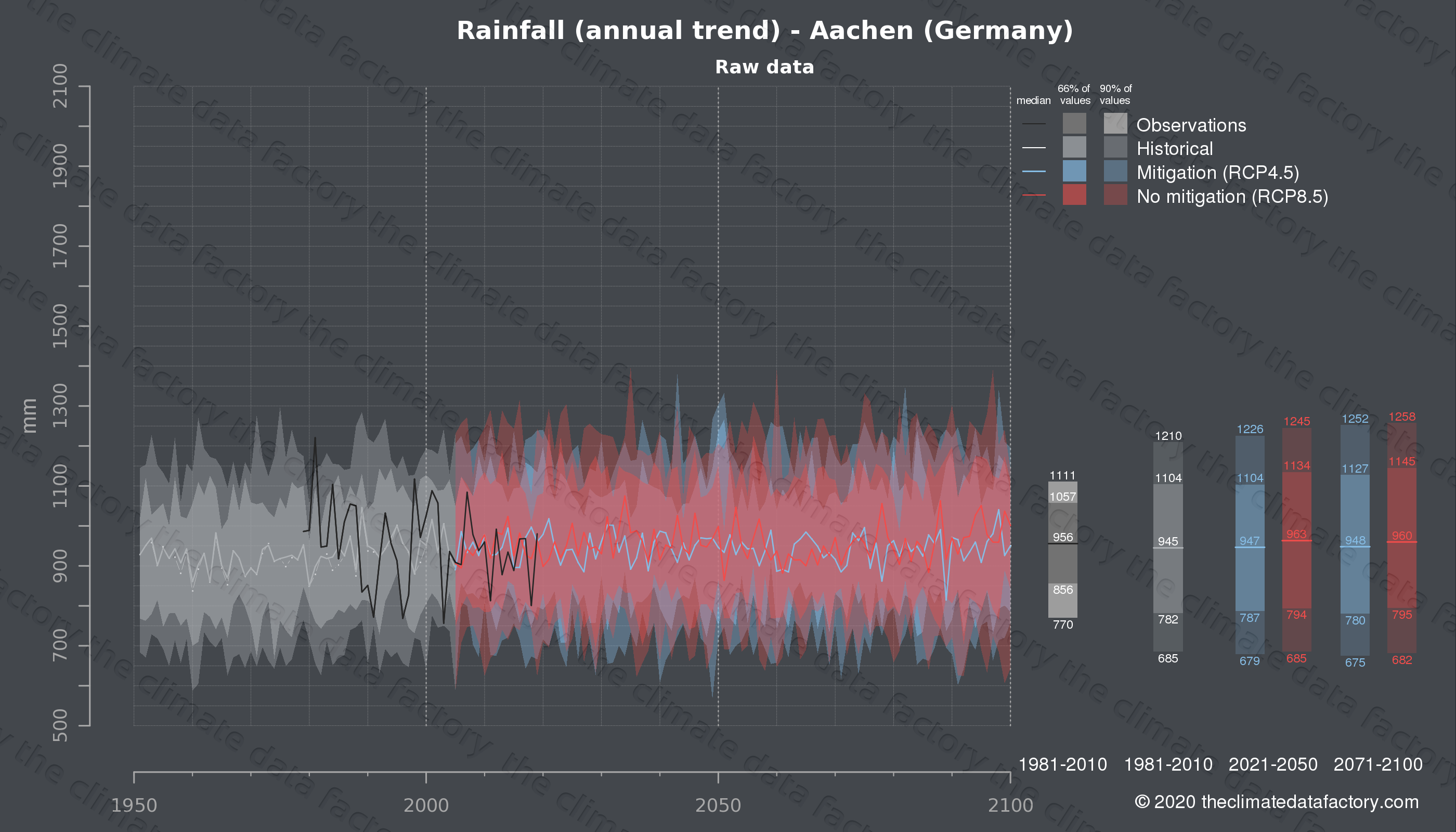 Graphic of projected rainfall for Aachen (Germany) under two climate change mitigation policy scenarios (RCP4.5, RCP8.5). Represented climate data are raw data from IPCC models. https://theclimatedatafactory.com