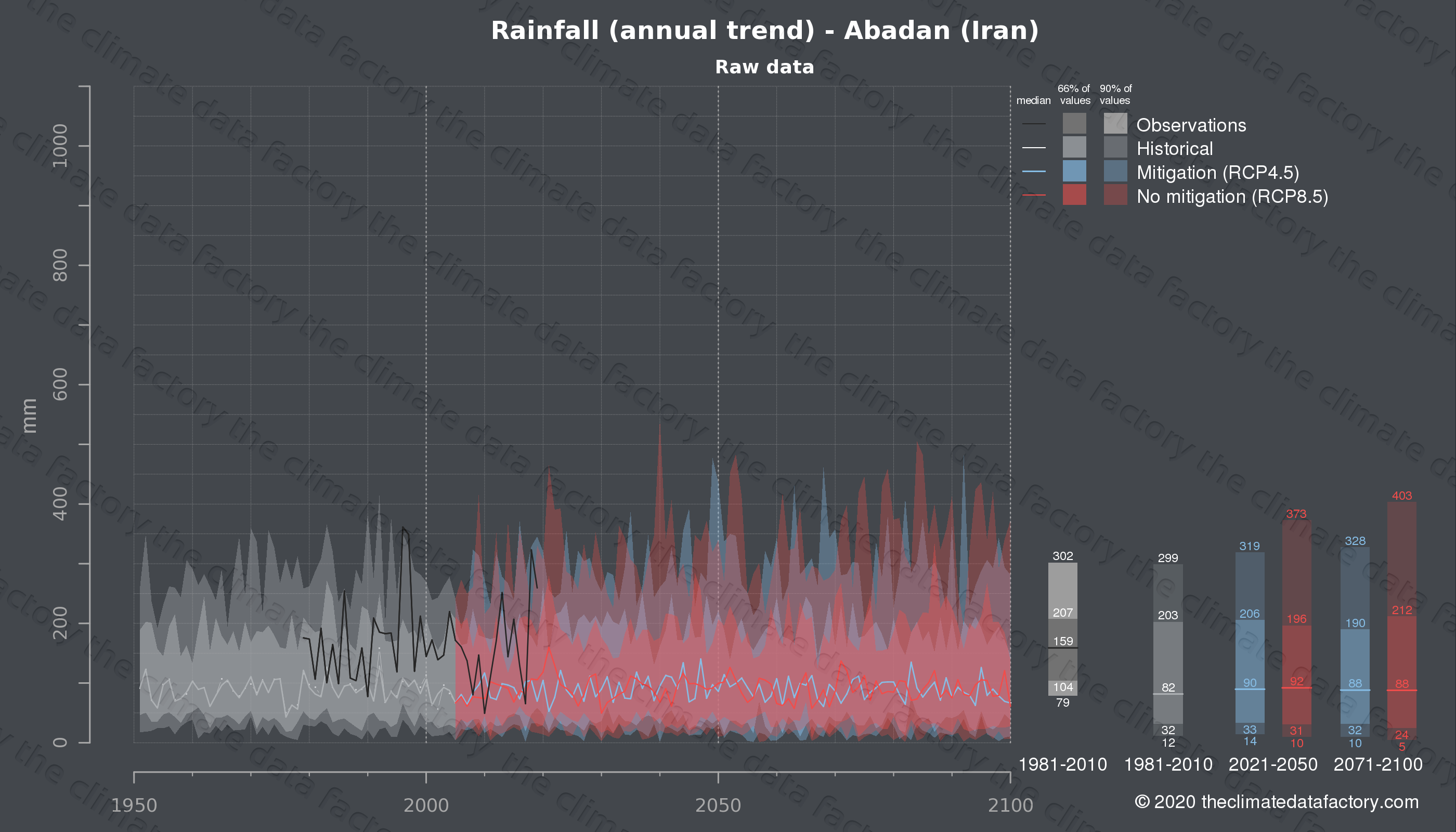 Graphic of projected rainfall for Abadan (Iran) under two climate change mitigation policy scenarios (RCP4.5, RCP8.5). Represented climate data are raw data from IPCC models. https://theclimatedatafactory.com