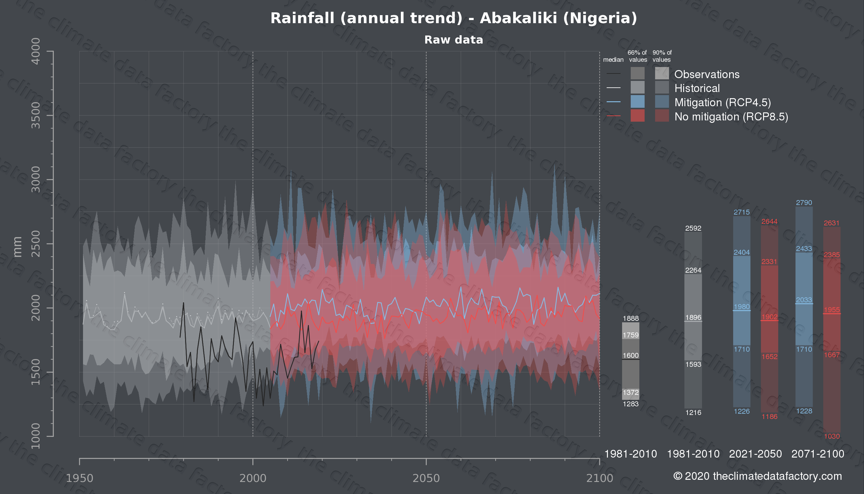 Graphic of projected rainfall for Abakaliki (Nigeria) under two climate change mitigation policy scenarios (RCP4.5, RCP8.5). Represented climate data are raw data from IPCC models. https://theclimatedatafactory.com