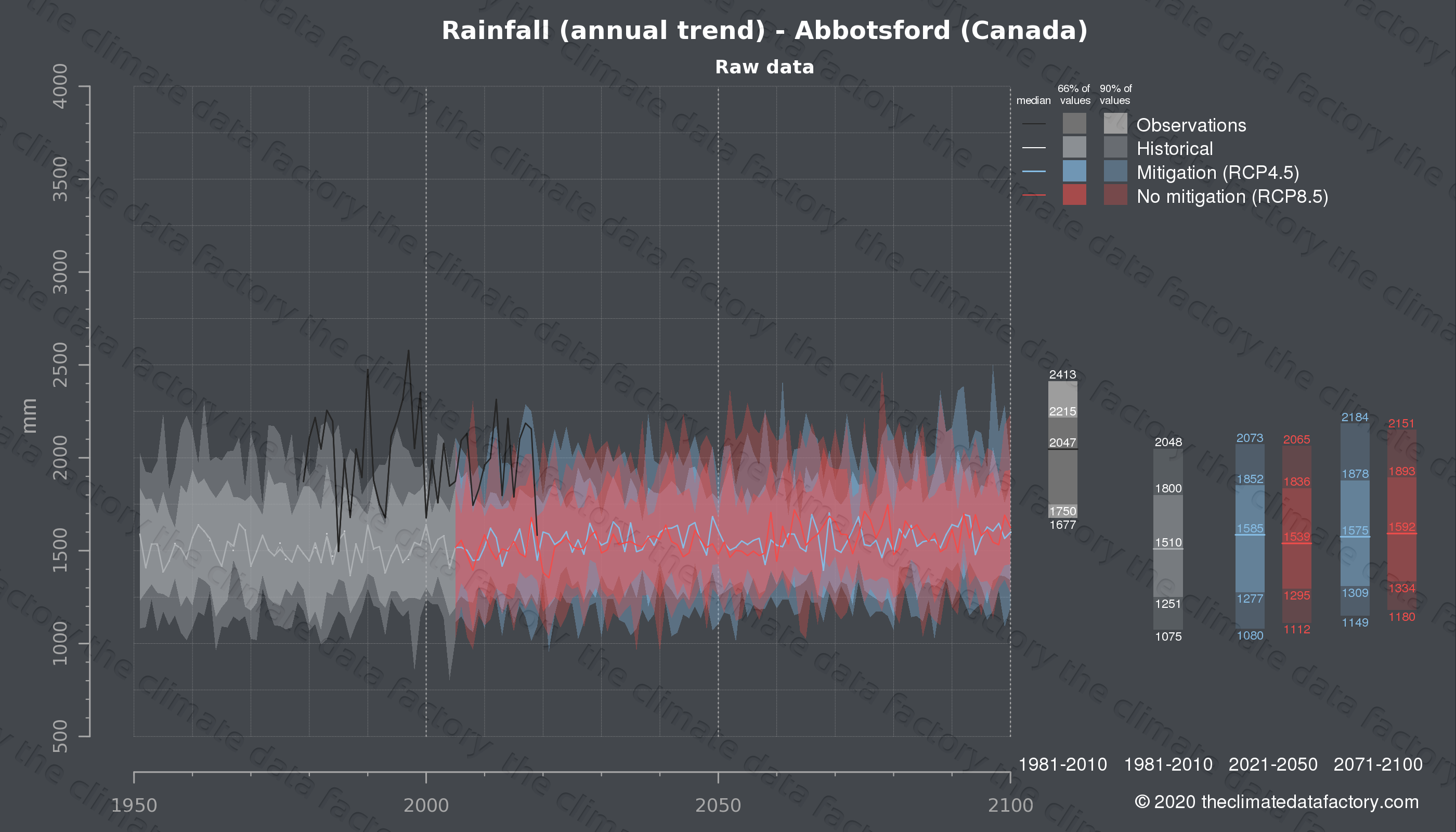 Graphic of projected rainfall for Abbotsford (Canada) under two climate change mitigation policy scenarios (RCP4.5, RCP8.5). Represented climate data are raw data from IPCC models. https://theclimatedatafactory.com