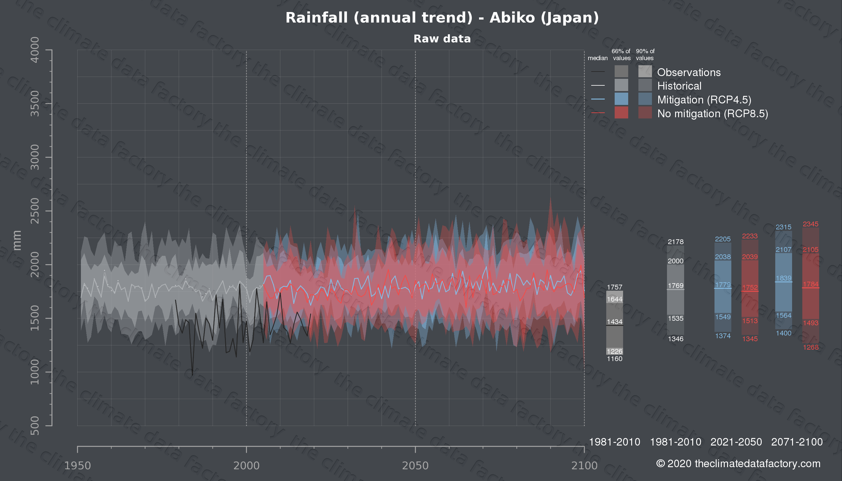 Graphic of projected rainfall for Abiko (Japan) under two climate change mitigation policy scenarios (RCP4.5, RCP8.5). Represented climate data are raw data from IPCC models. https://theclimatedatafactory.com