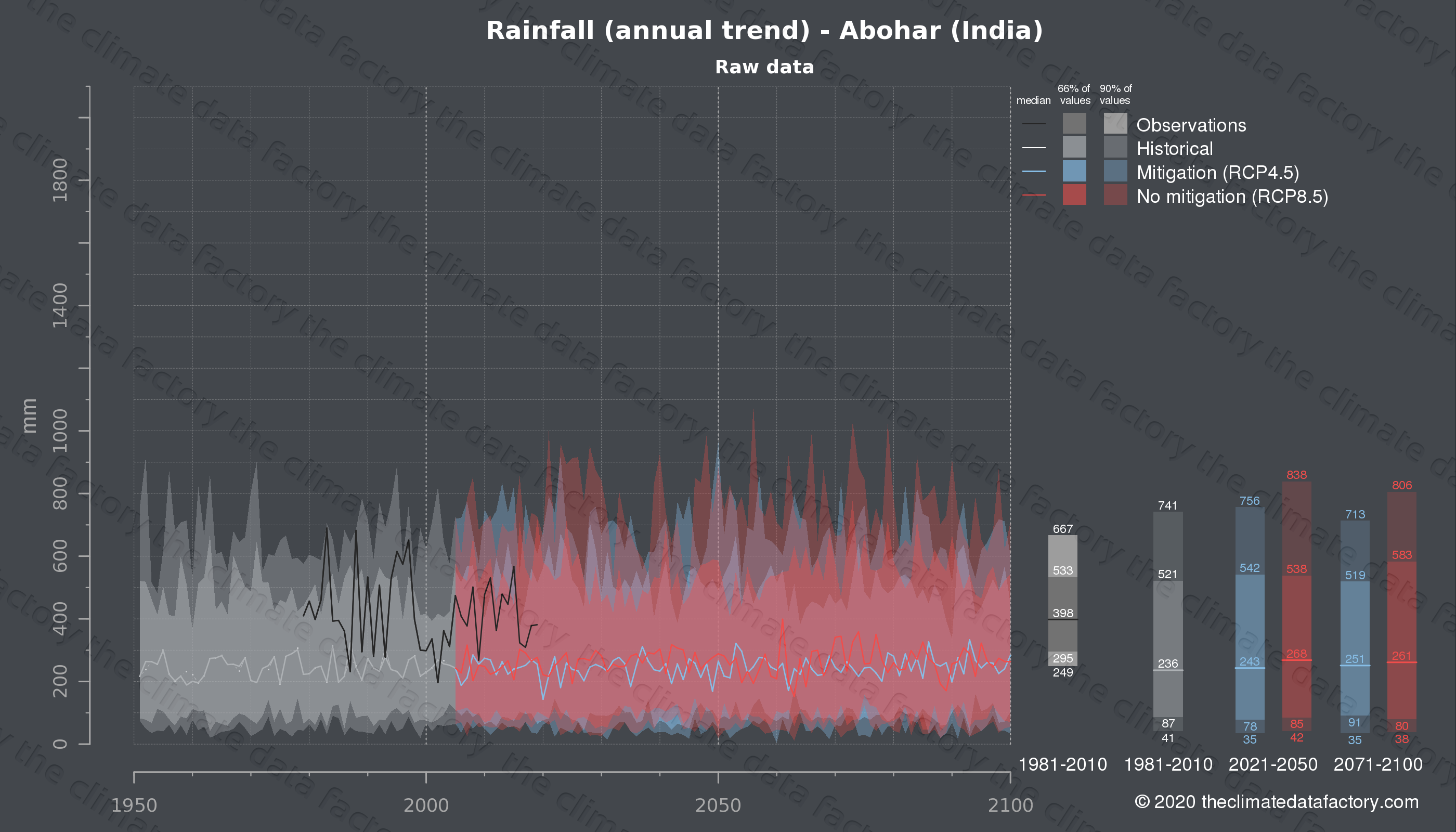 Graphic of projected rainfall for Abohar (India) under two climate change mitigation policy scenarios (RCP4.5, RCP8.5). Represented climate data are raw data from IPCC models. https://theclimatedatafactory.com