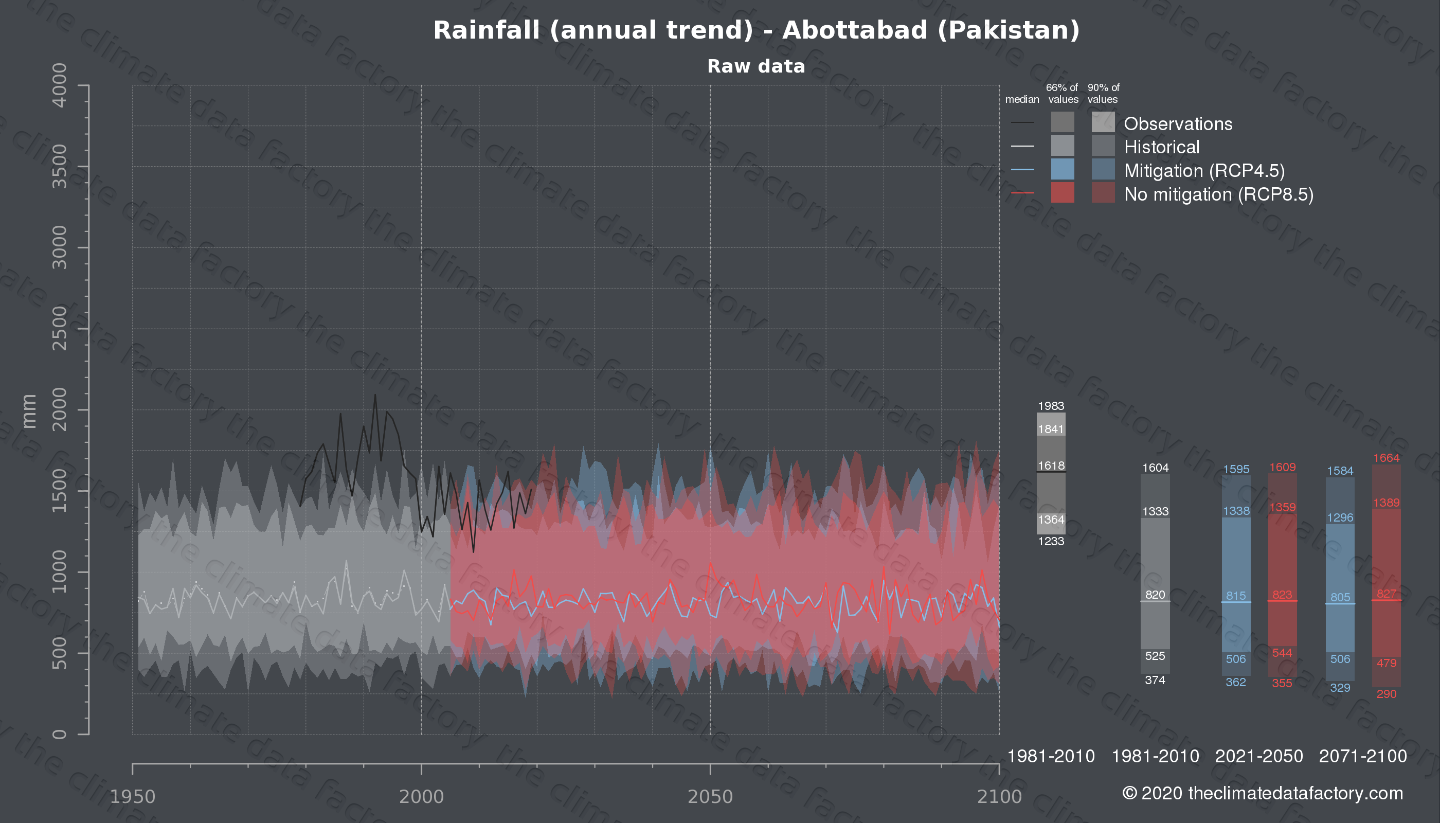 Graphic of projected rainfall for Abottabad (Pakistan) under two climate change mitigation policy scenarios (RCP4.5, RCP8.5). Represented climate data are raw data from IPCC models. https://theclimatedatafactory.com