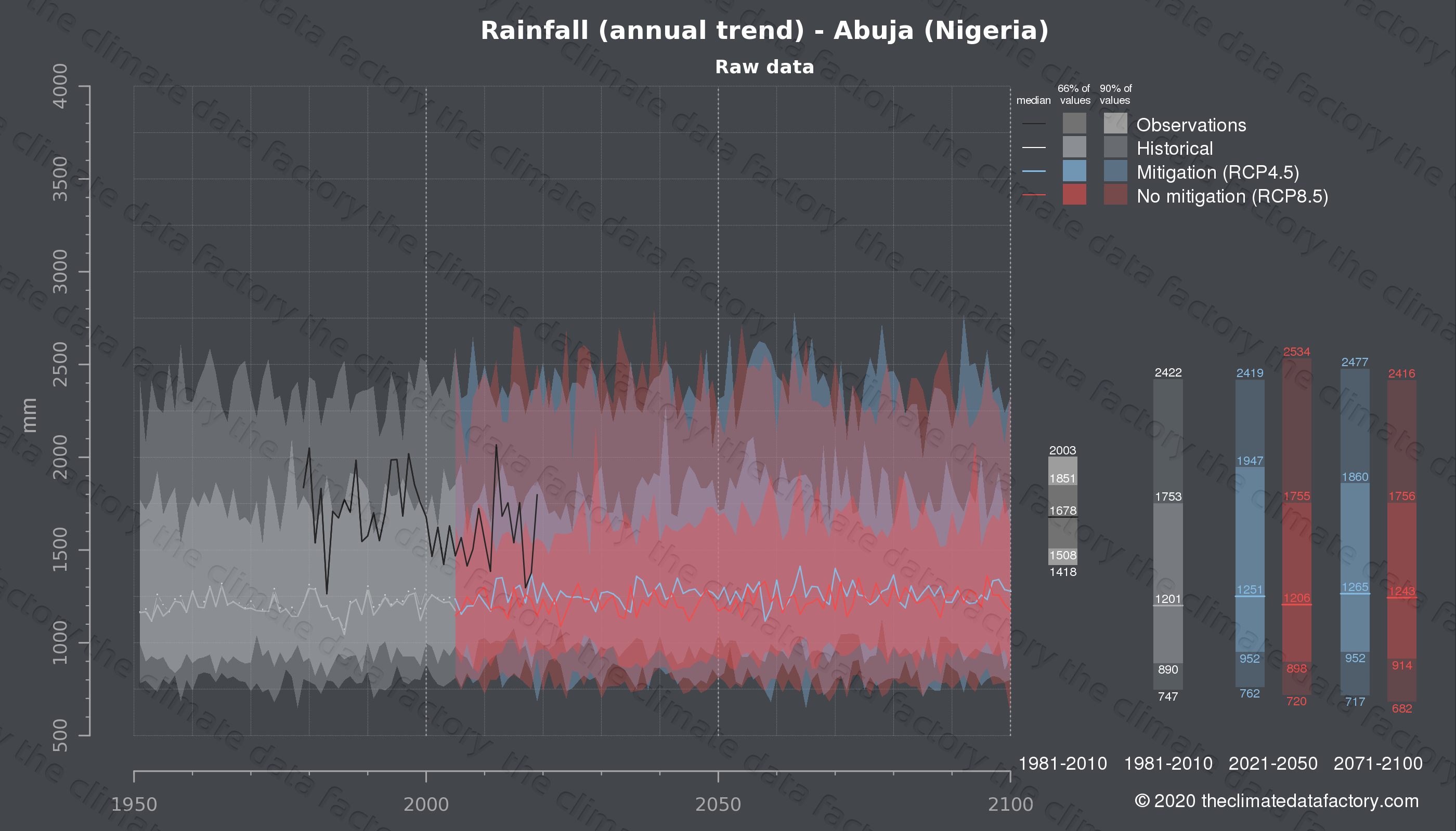 Graphic of projected rainfall for Abuja (Nigeria) under two climate change mitigation policy scenarios (RCP4.5, RCP8.5). Represented climate data are raw data from IPCC models. https://theclimatedatafactory.com
