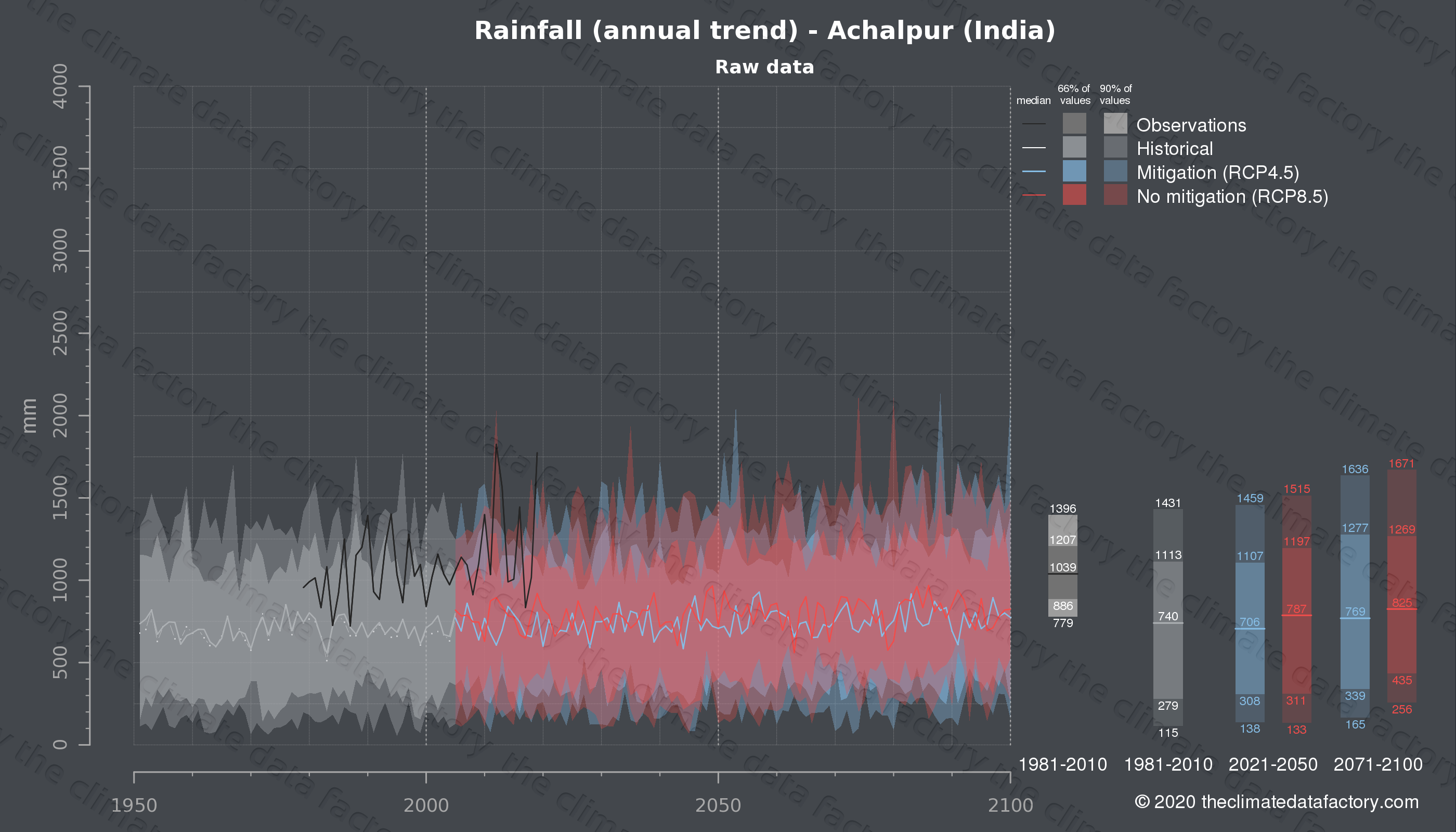 Graphic of projected rainfall for Achalpur (India) under two climate change mitigation policy scenarios (RCP4.5, RCP8.5). Represented climate data are raw data from IPCC models. https://theclimatedatafactory.com