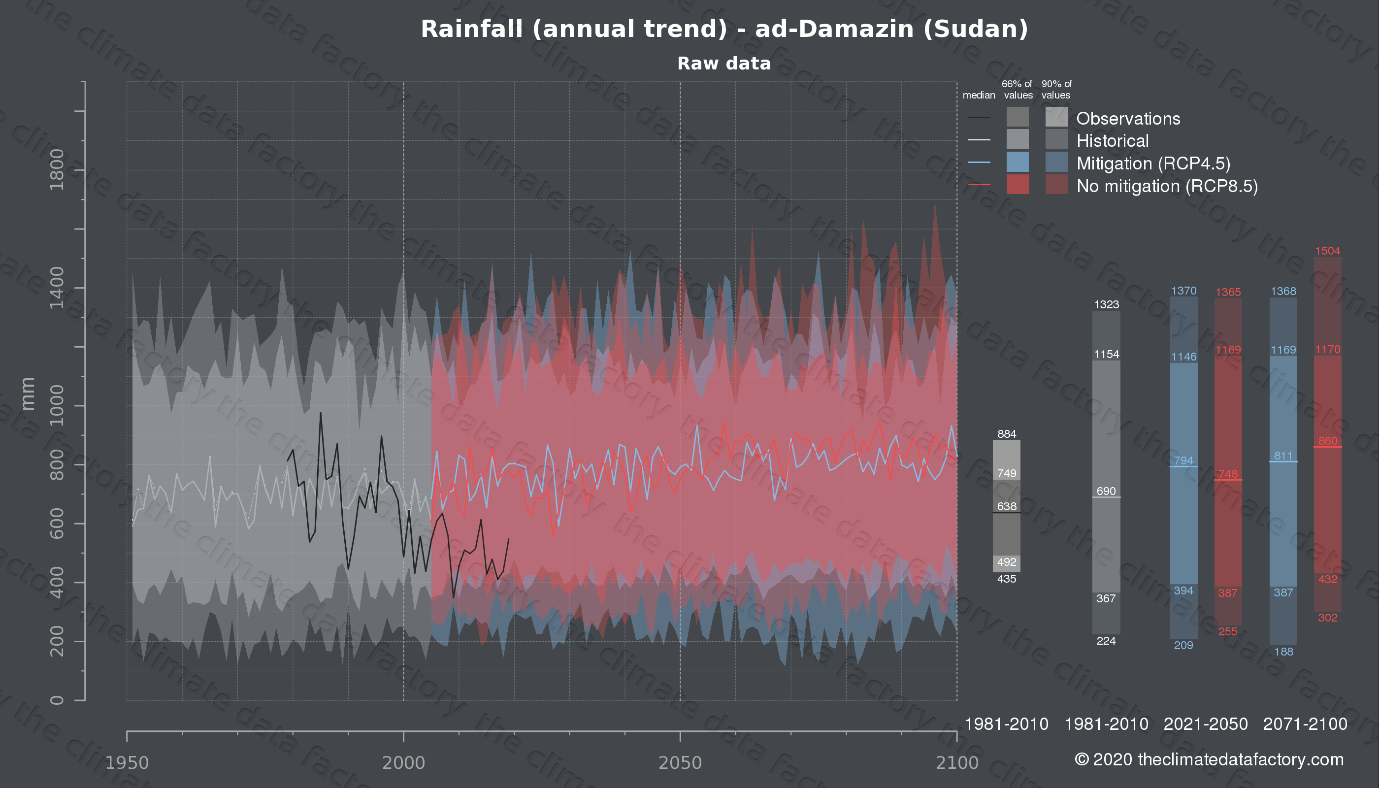 Graphic of projected rainfall for ad-Damazin (Sudan) under two climate change mitigation policy scenarios (RCP4.5, RCP8.5). Represented climate data are raw data from IPCC models. https://theclimatedatafactory.com