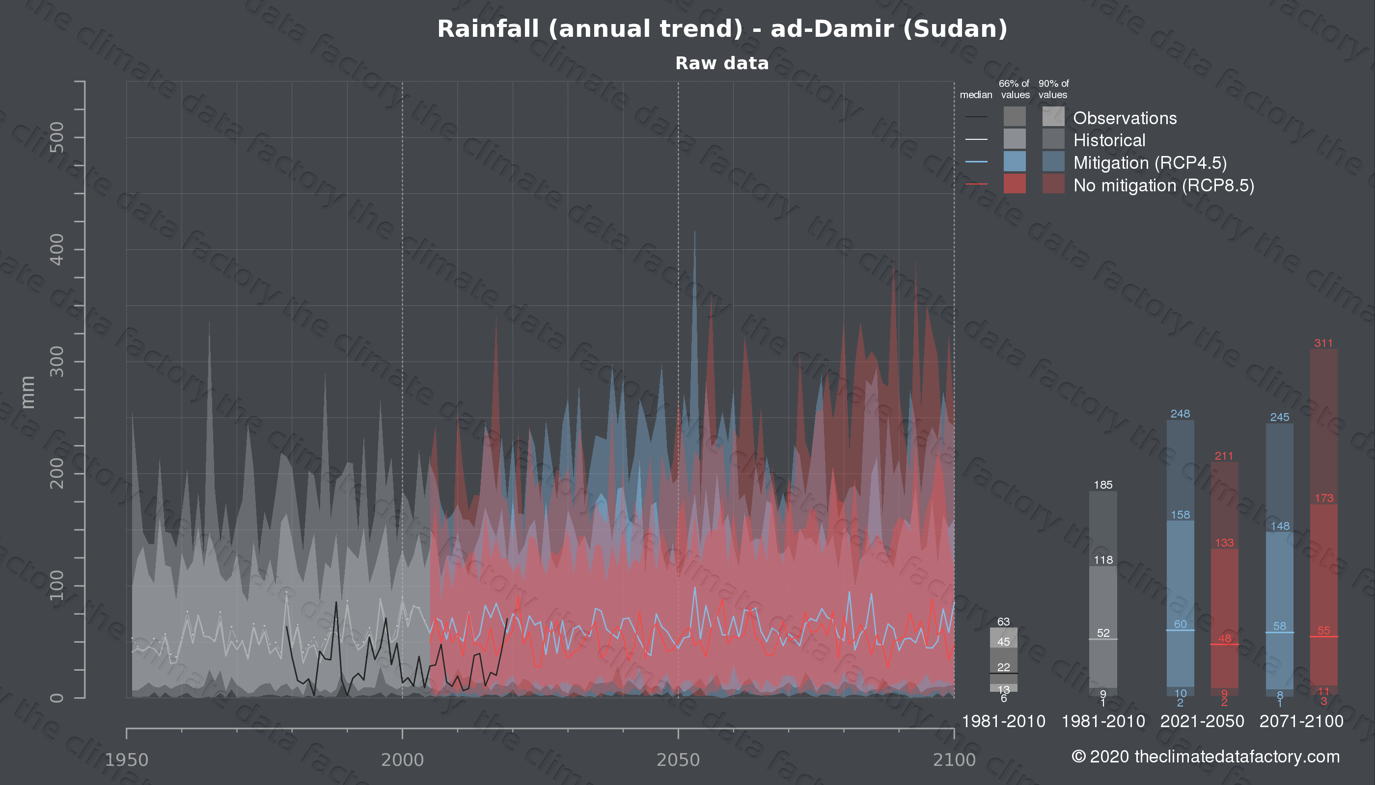 Graphic of projected rainfall for ad-Damir (Sudan) under two climate change mitigation policy scenarios (RCP4.5, RCP8.5). Represented climate data are raw data from IPCC models. https://theclimatedatafactory.com