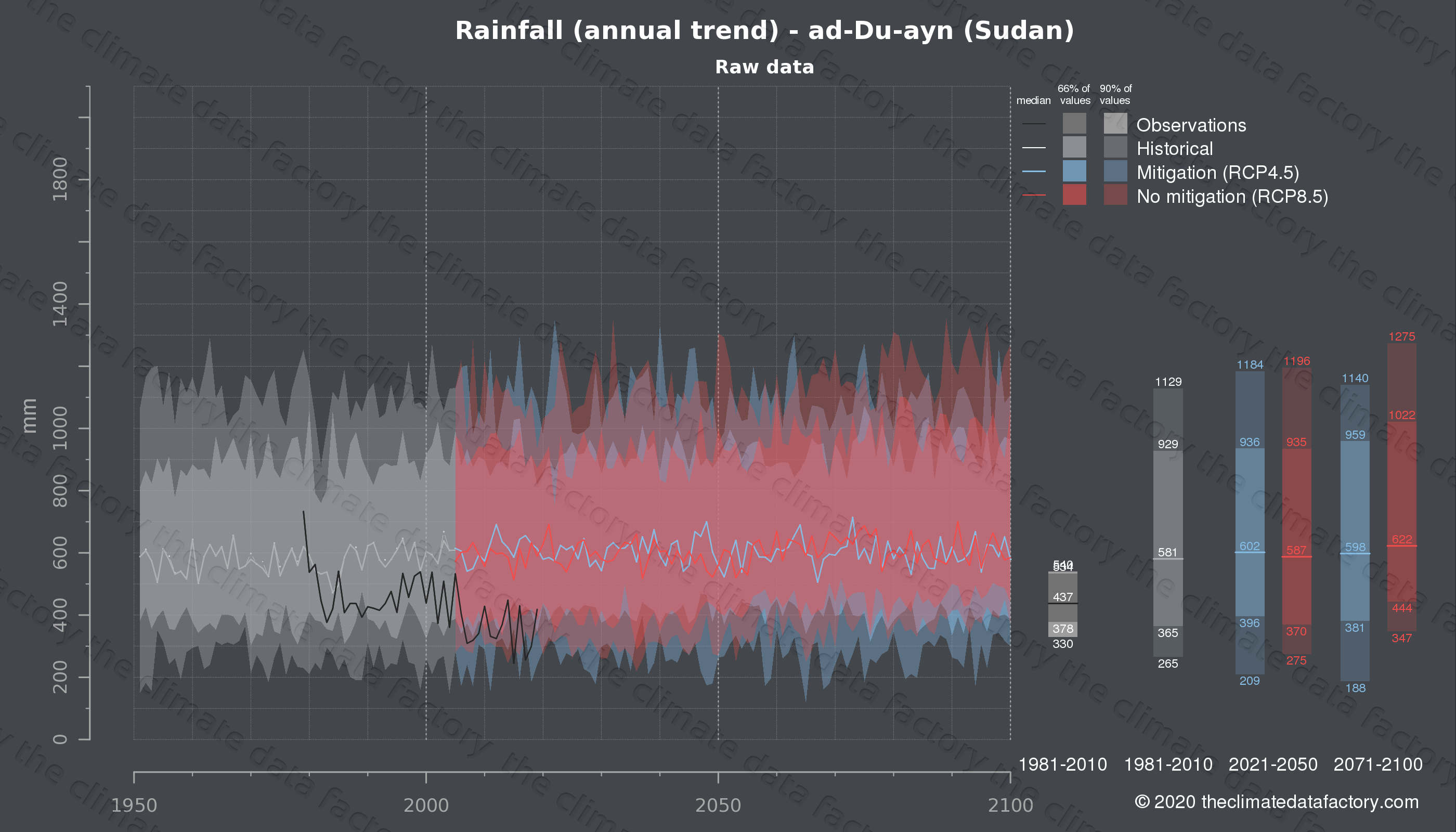 Graphic of projected rainfall for ad-Du-ayn (Sudan) under two climate change mitigation policy scenarios (RCP4.5, RCP8.5). Represented climate data are raw data from IPCC models. https://theclimatedatafactory.com