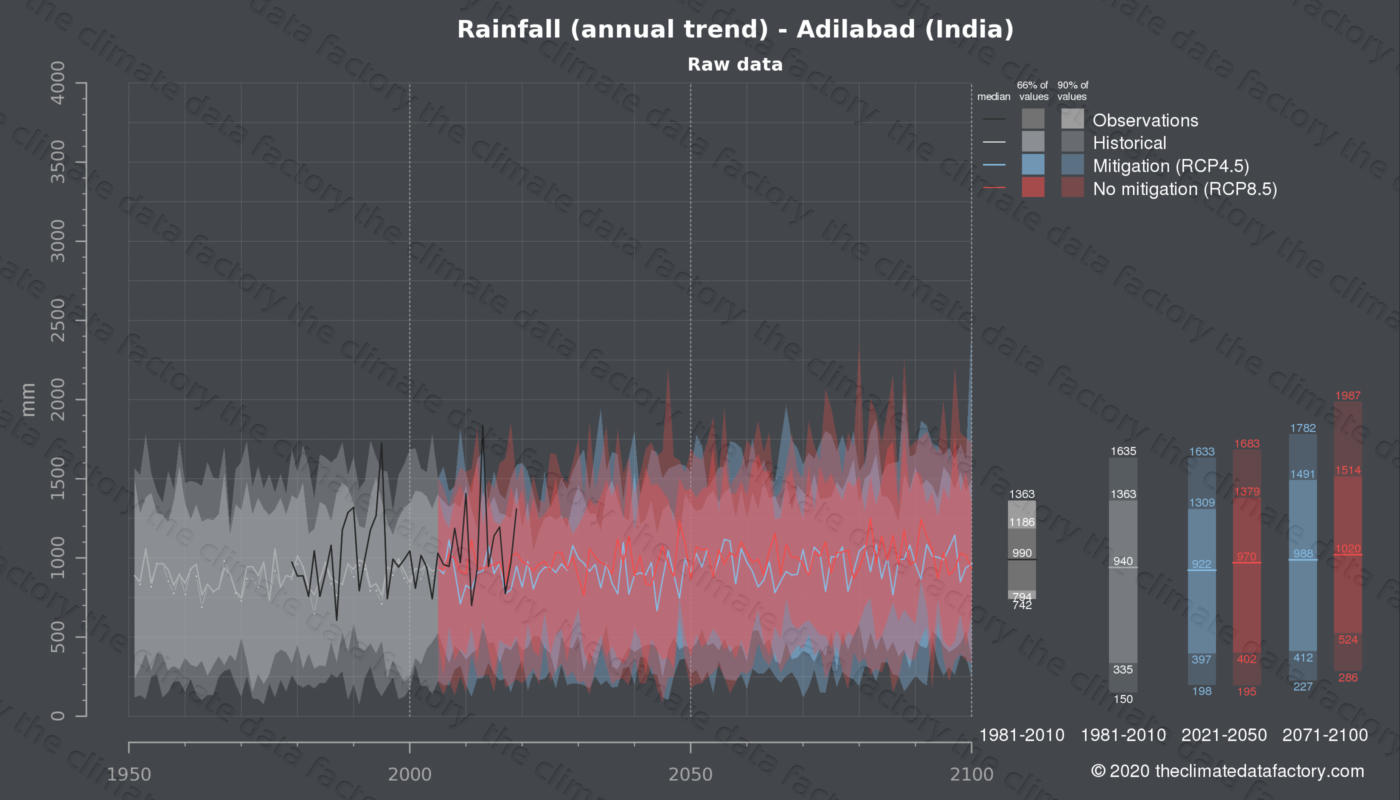 Graphic of projected rainfall for Adilabad (India) under two climate change mitigation policy scenarios (RCP4.5, RCP8.5). Represented climate data are raw data from IPCC models. https://theclimatedatafactory.com