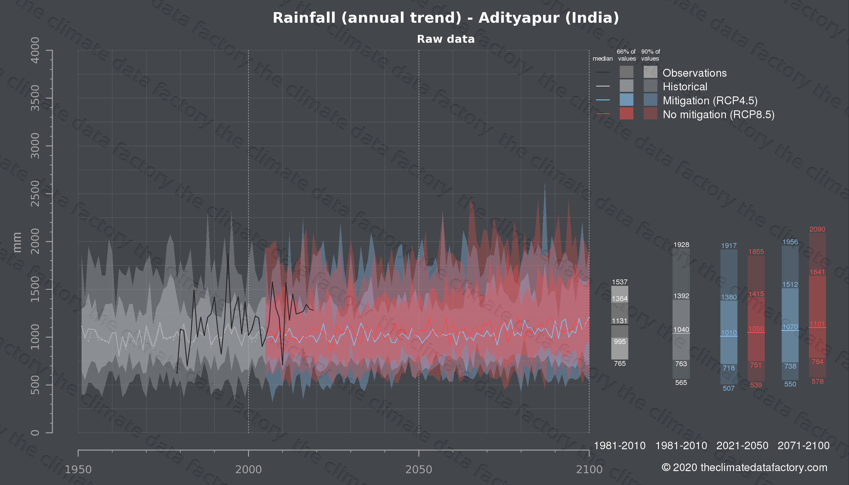 Graphic of projected rainfall for Adityapur (India) under two climate change mitigation policy scenarios (RCP4.5, RCP8.5). Represented climate data are raw data from IPCC models. https://theclimatedatafactory.com