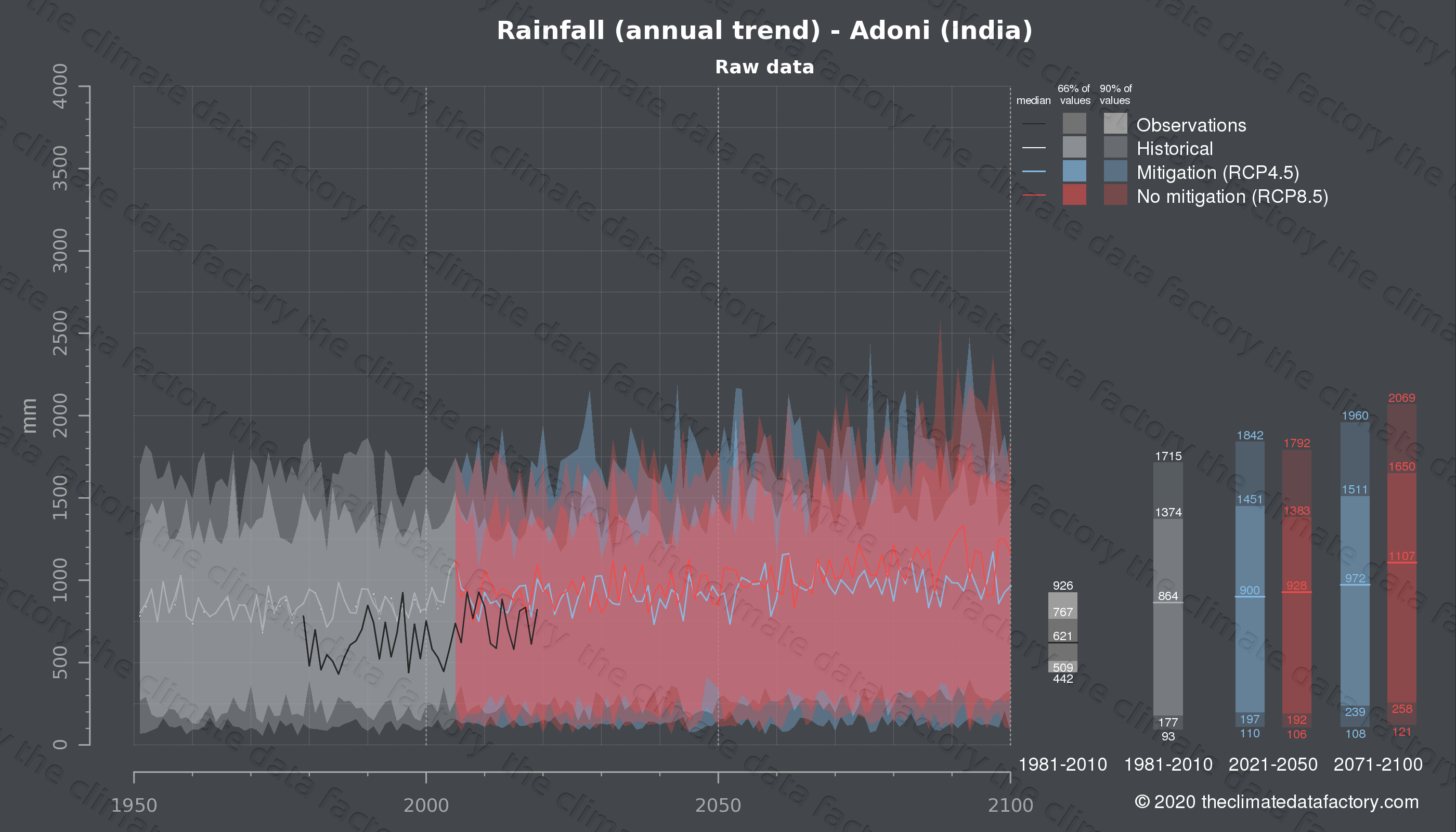Graphic of projected rainfall for Adoni (India) under two climate change mitigation policy scenarios (RCP4.5, RCP8.5). Represented climate data are raw data from IPCC models. https://theclimatedatafactory.com
