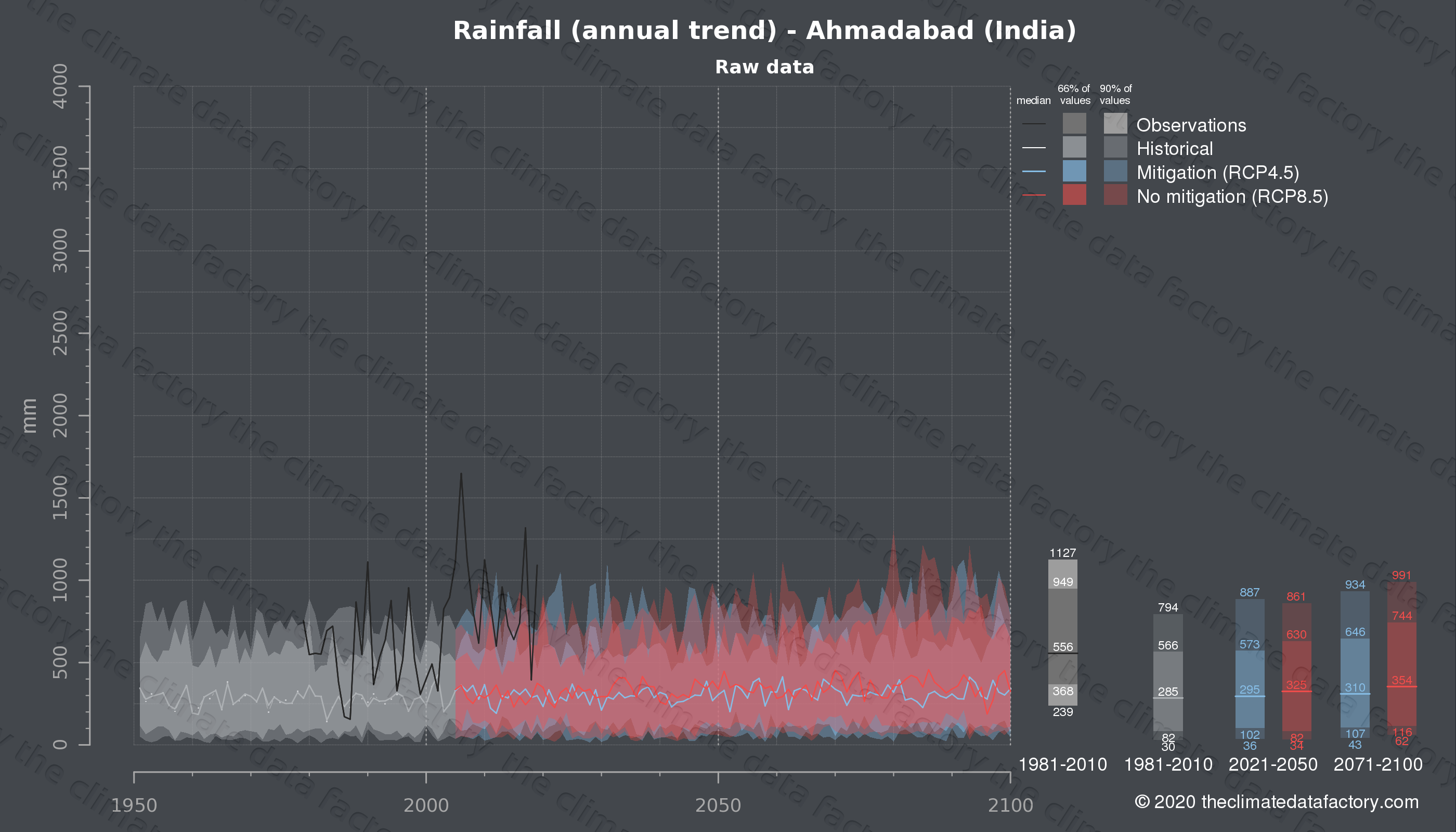 Graphic of projected rainfall for Ahmadabad (India) under two climate change mitigation policy scenarios (RCP4.5, RCP8.5). Represented climate data are raw data from IPCC models. https://theclimatedatafactory.com