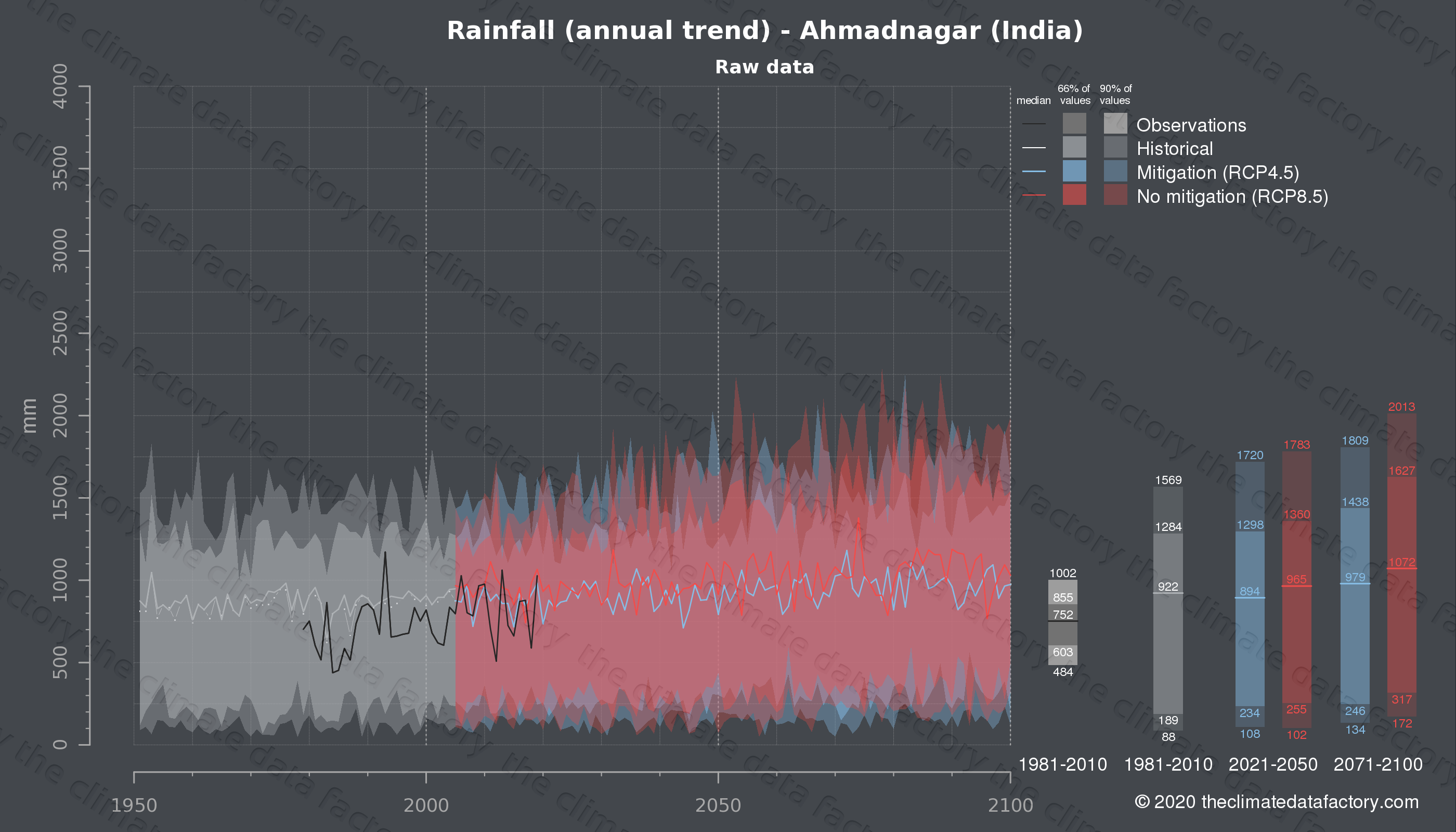 Graphic of projected rainfall for Ahmadnagar (India) under two climate change mitigation policy scenarios (RCP4.5, RCP8.5). Represented climate data are raw data from IPCC models. https://theclimatedatafactory.com