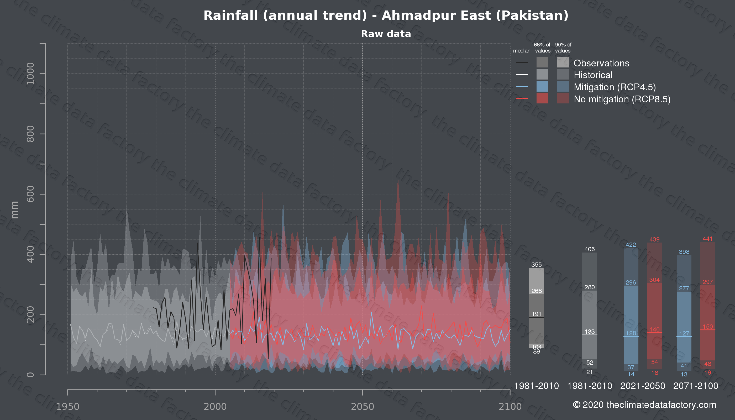 Graphic of projected rainfall for Ahmadpur East (Pakistan) under two climate change mitigation policy scenarios (RCP4.5, RCP8.5). Represented climate data are raw data from IPCC models. https://theclimatedatafactory.com